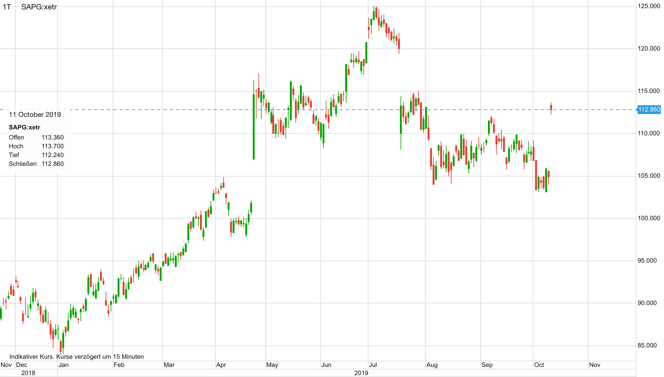 Verlauf SAP-Aktie seit Ende 2018