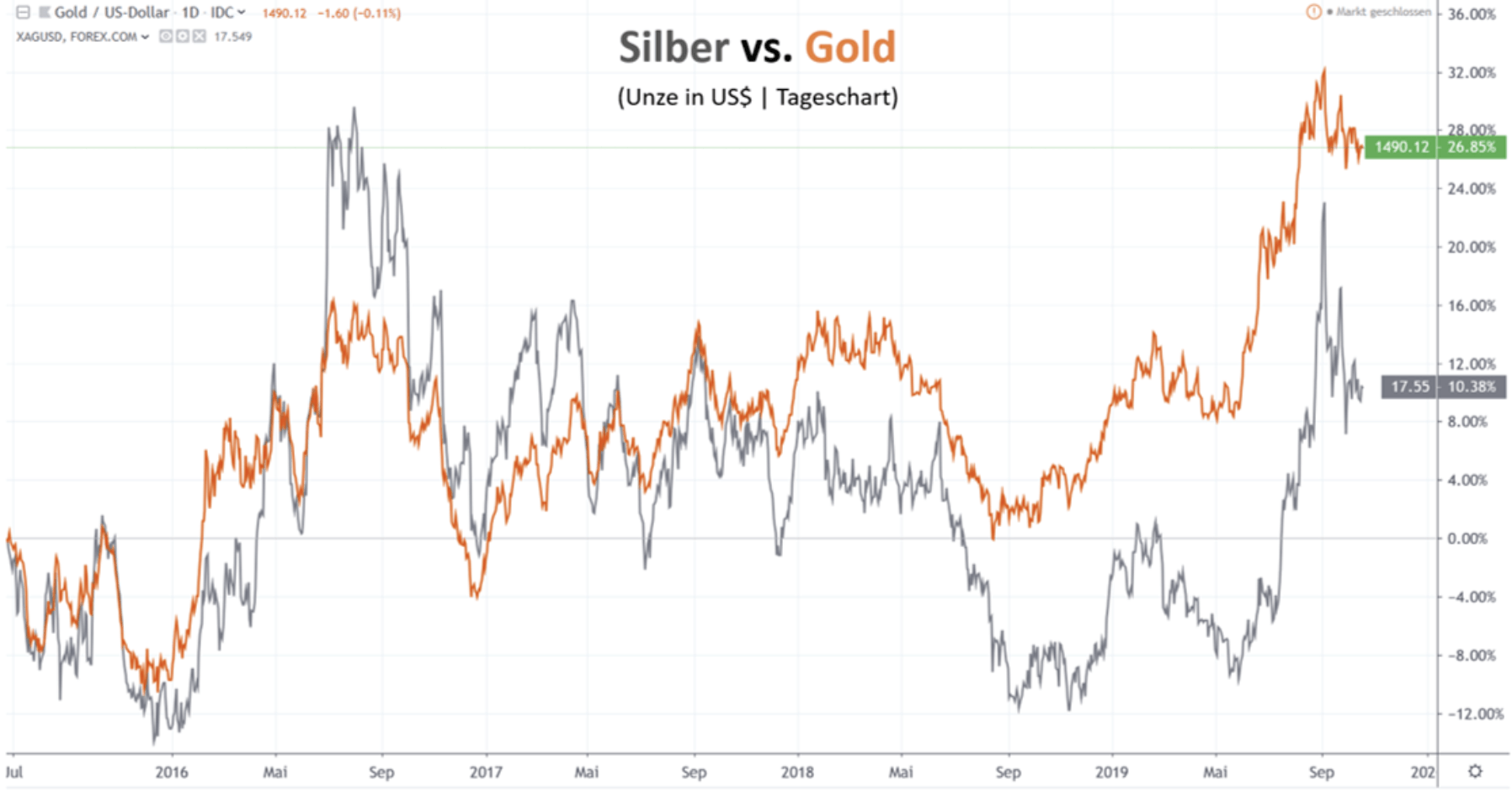 Silberpreis vs Goldpreis Chart