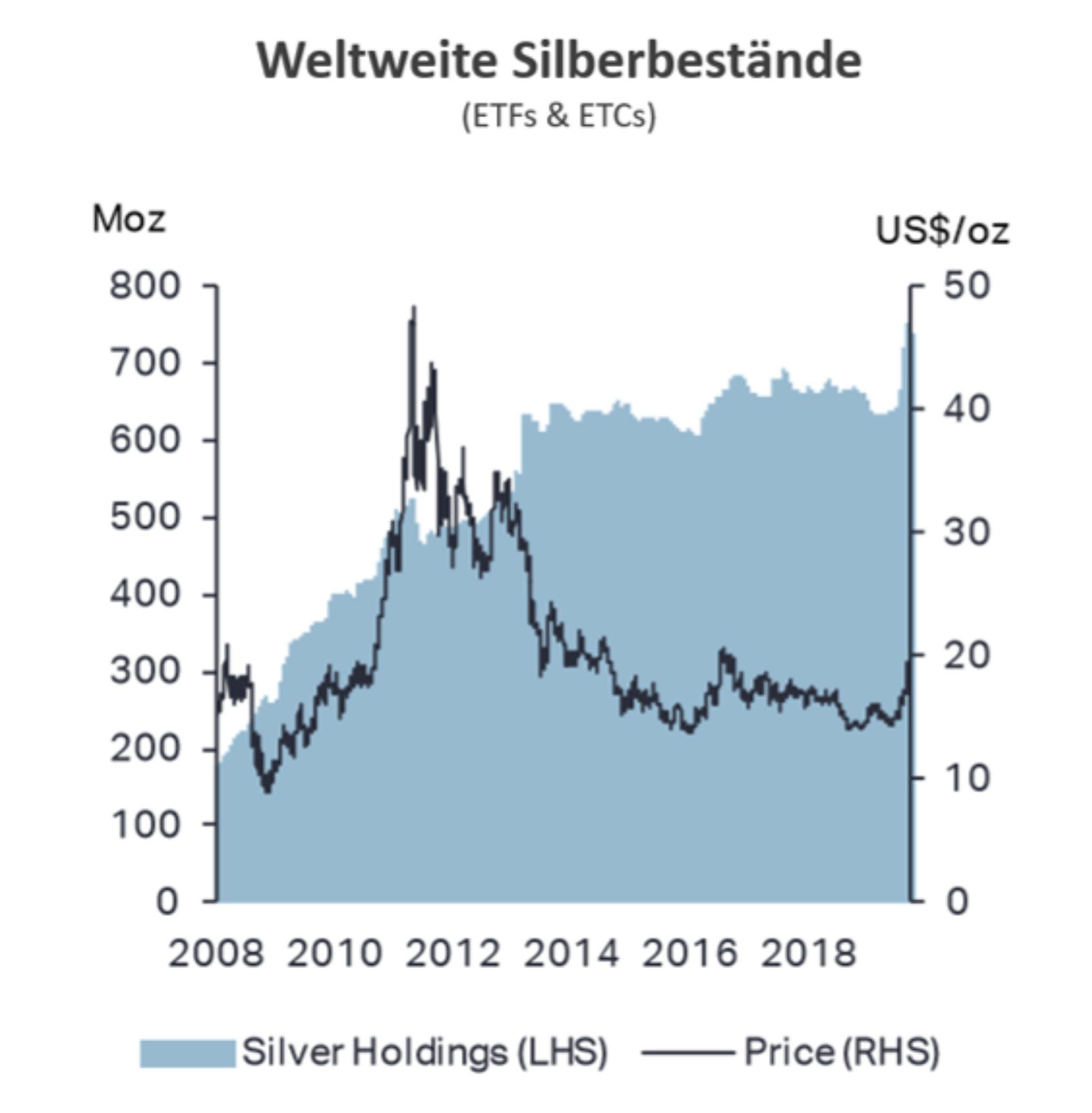 Weltweite Bestände an Silber