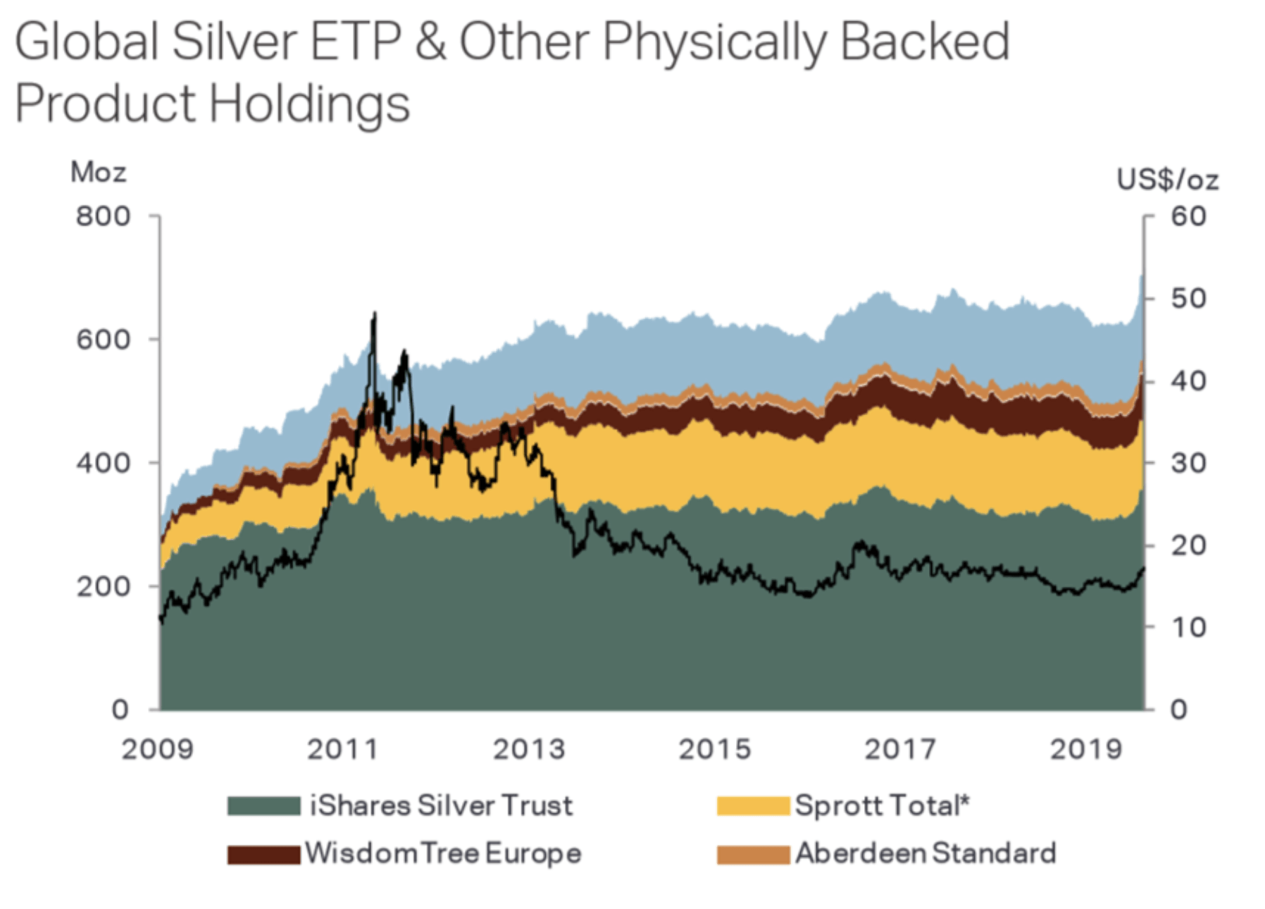 Silber ETP