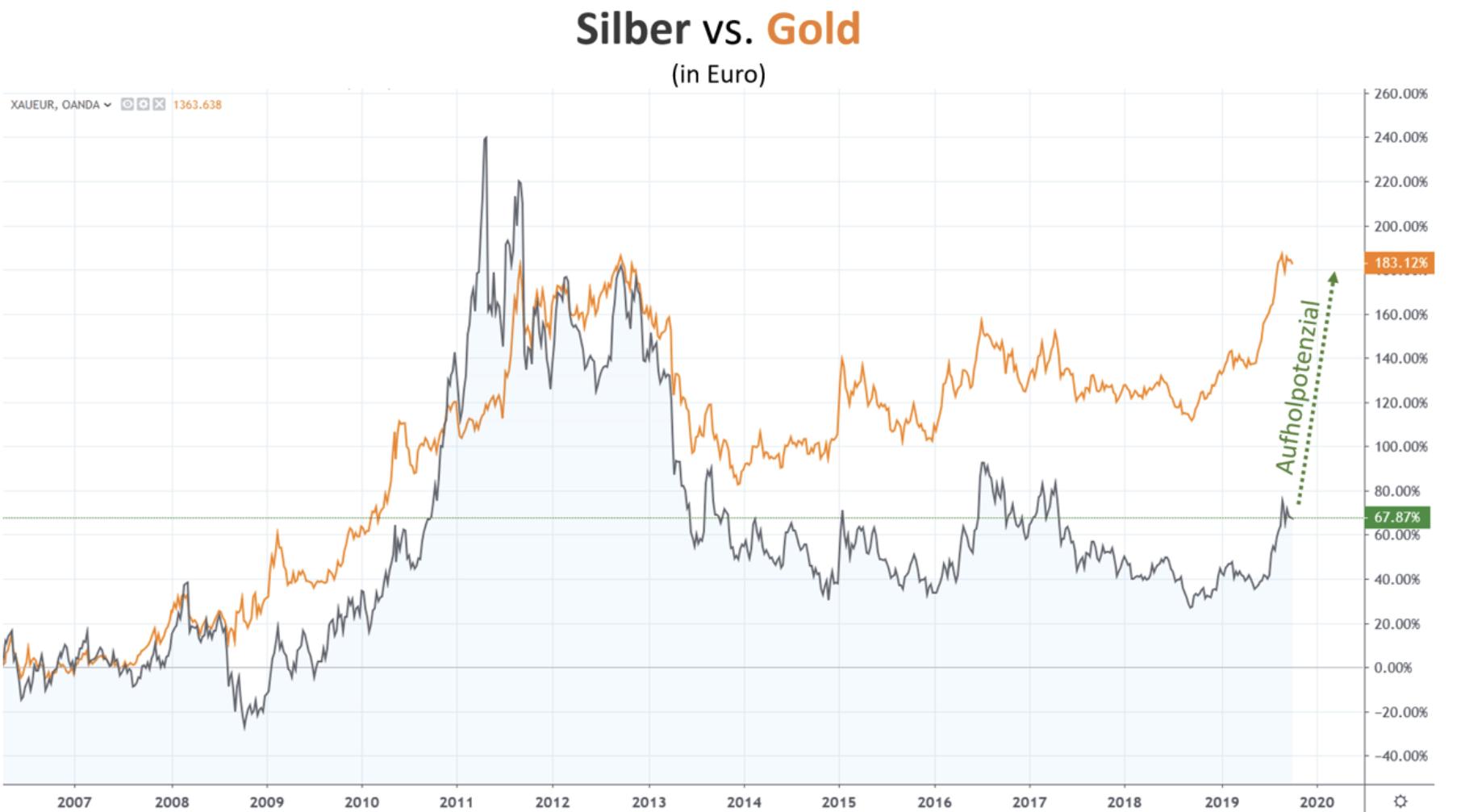 Silber vs Gold
