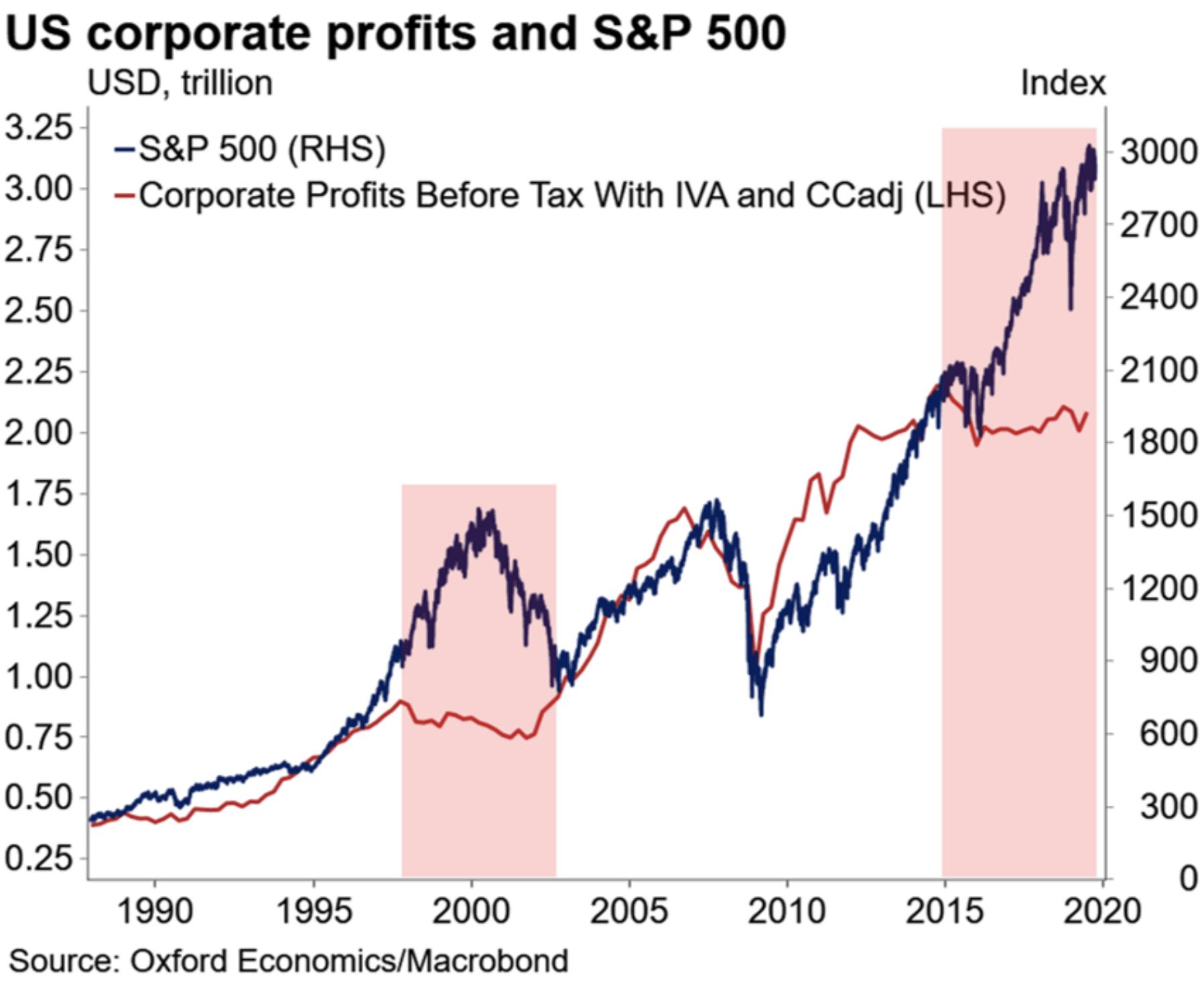 S&P 500 und Unternehmensgewinne