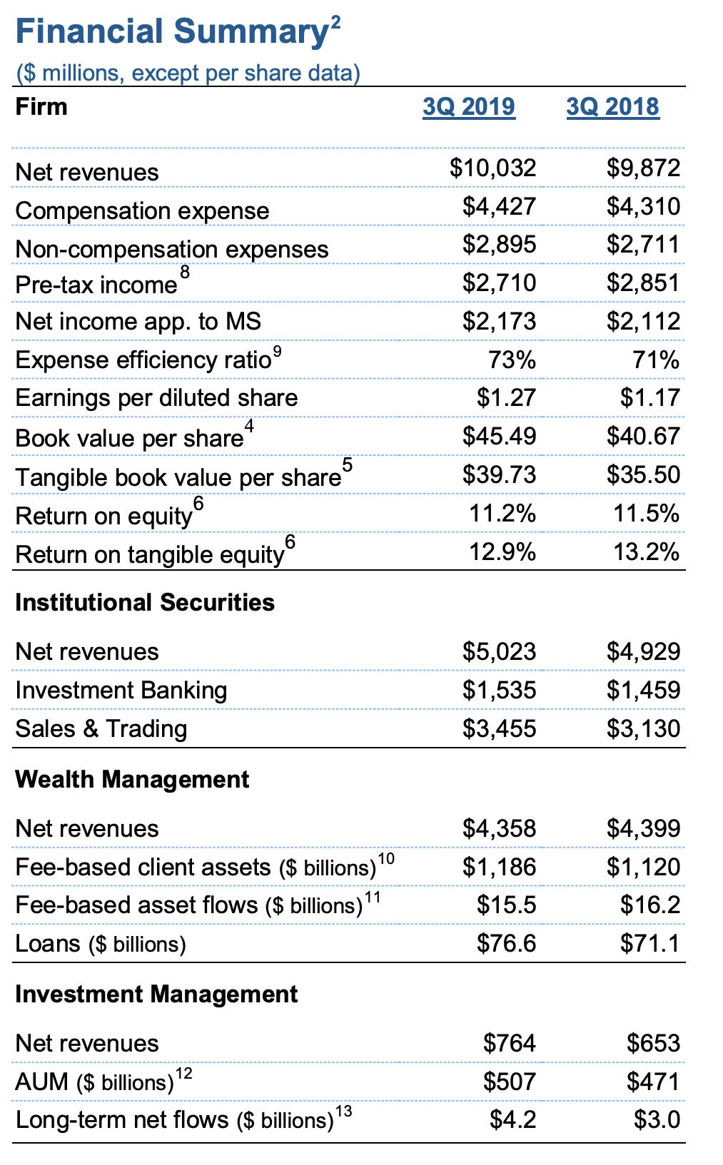 Morgan Stanley Quartalszahlen Grafik