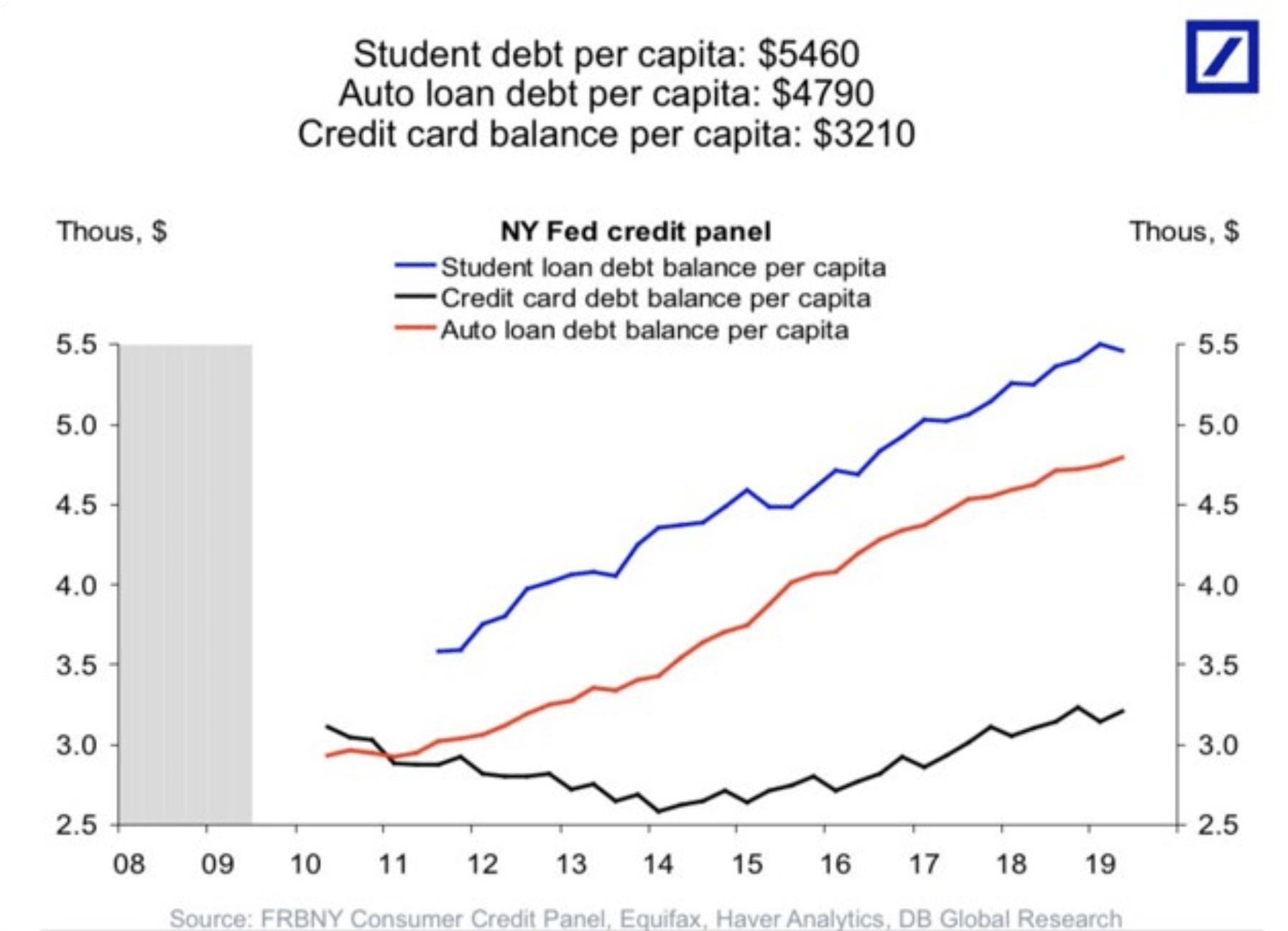 Studenten Auto Kreditkarten USA mit Daten der Fed