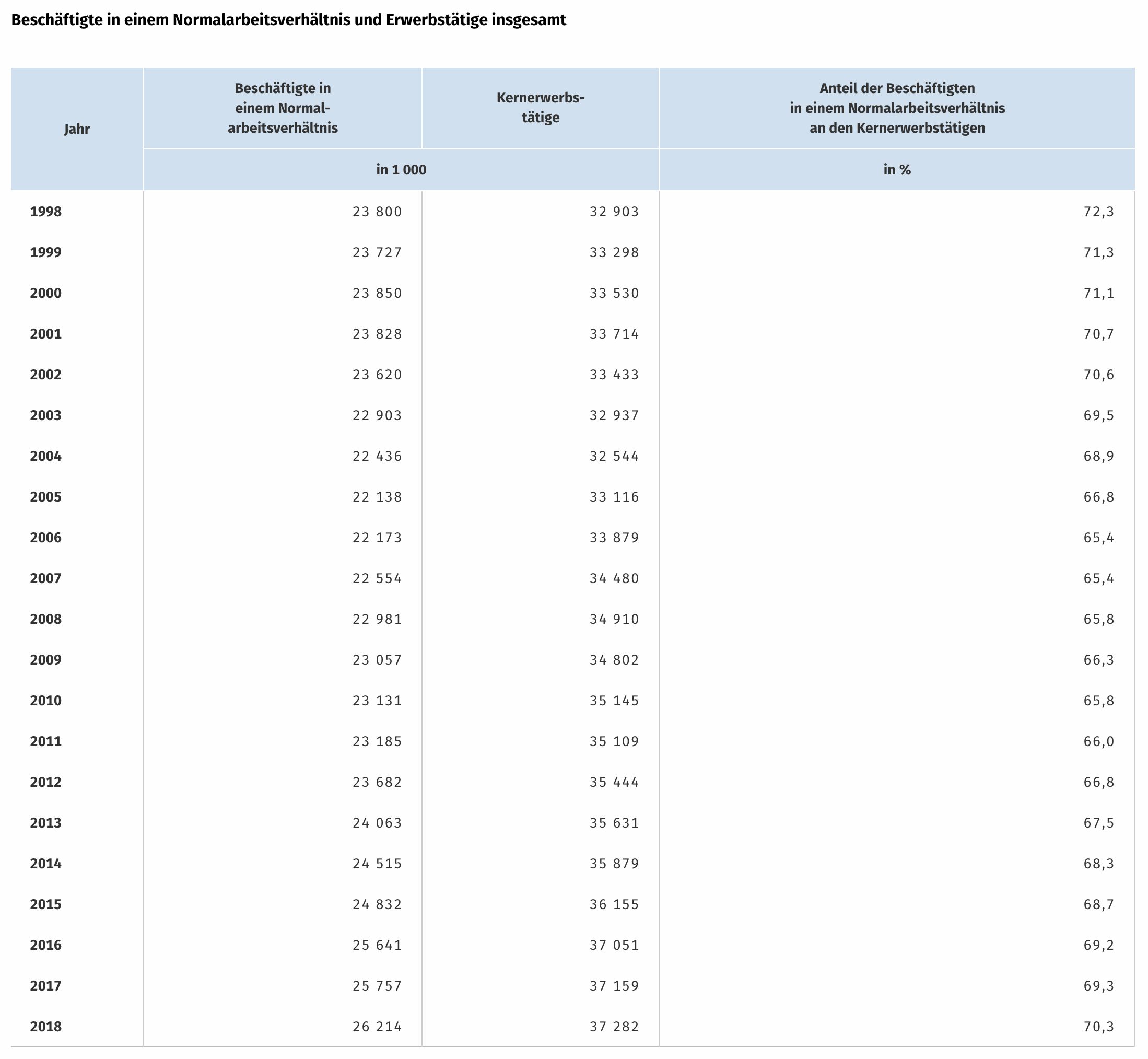Immer mehr Normalarbeit am Arbeitsmarkt