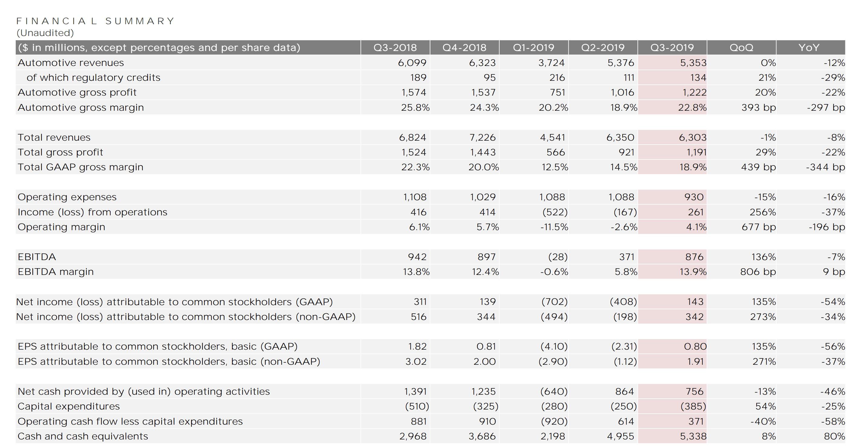 Tesla-Quartalszahlen Tabelle