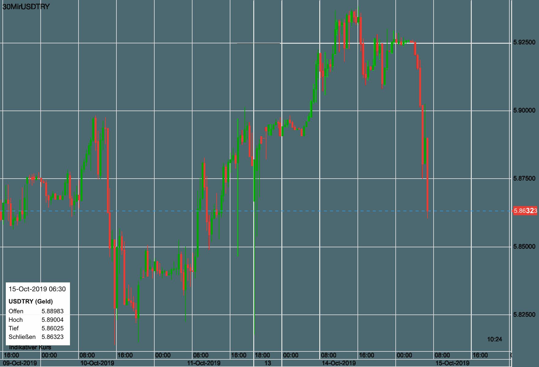 US-Dollar vs Türkische Lira seit letztem Donnerstag