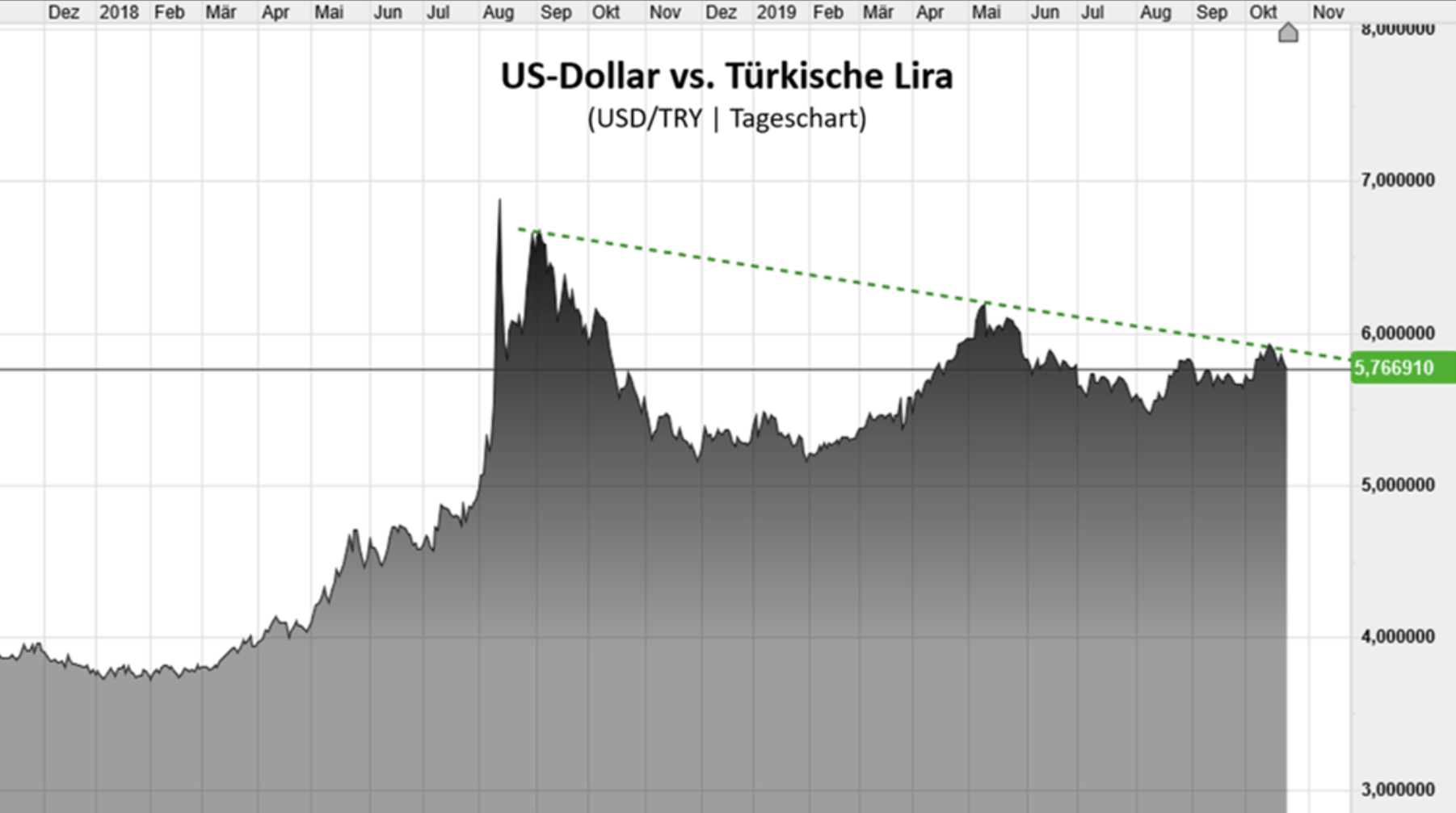 Türkische Lira Chart