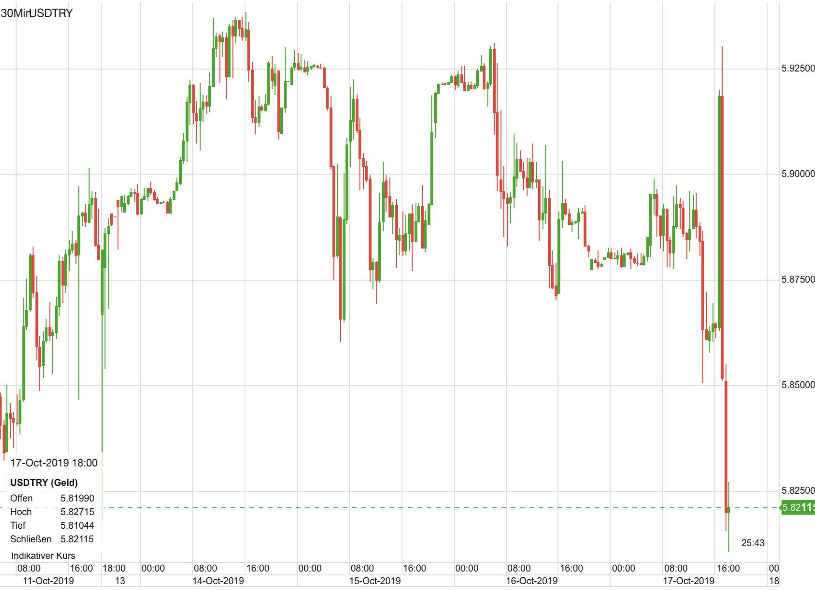 US-Dollar vs Türkische Lira seit letztem Freitag