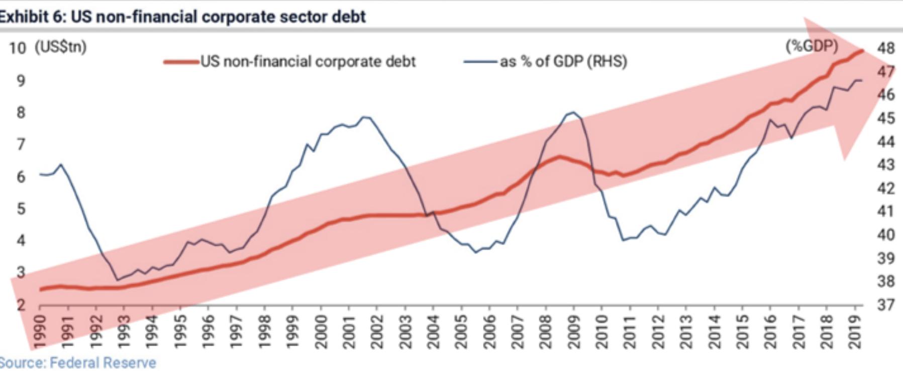 USA Unternehmensschulden
