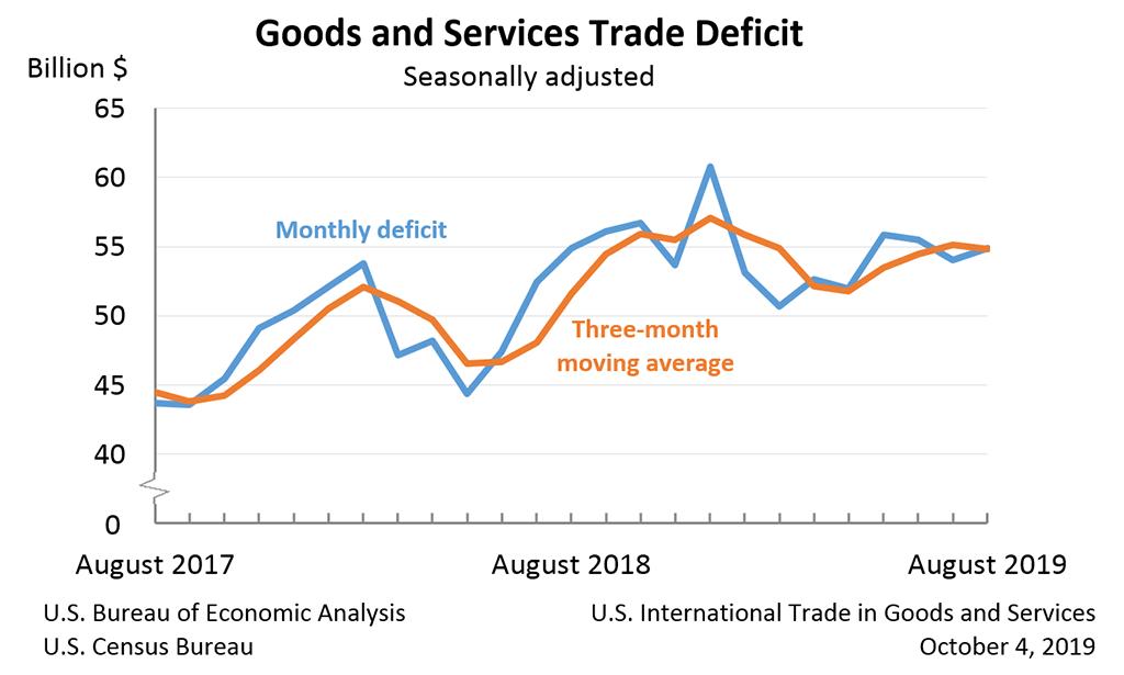 US-Handelsbilanz als Chart