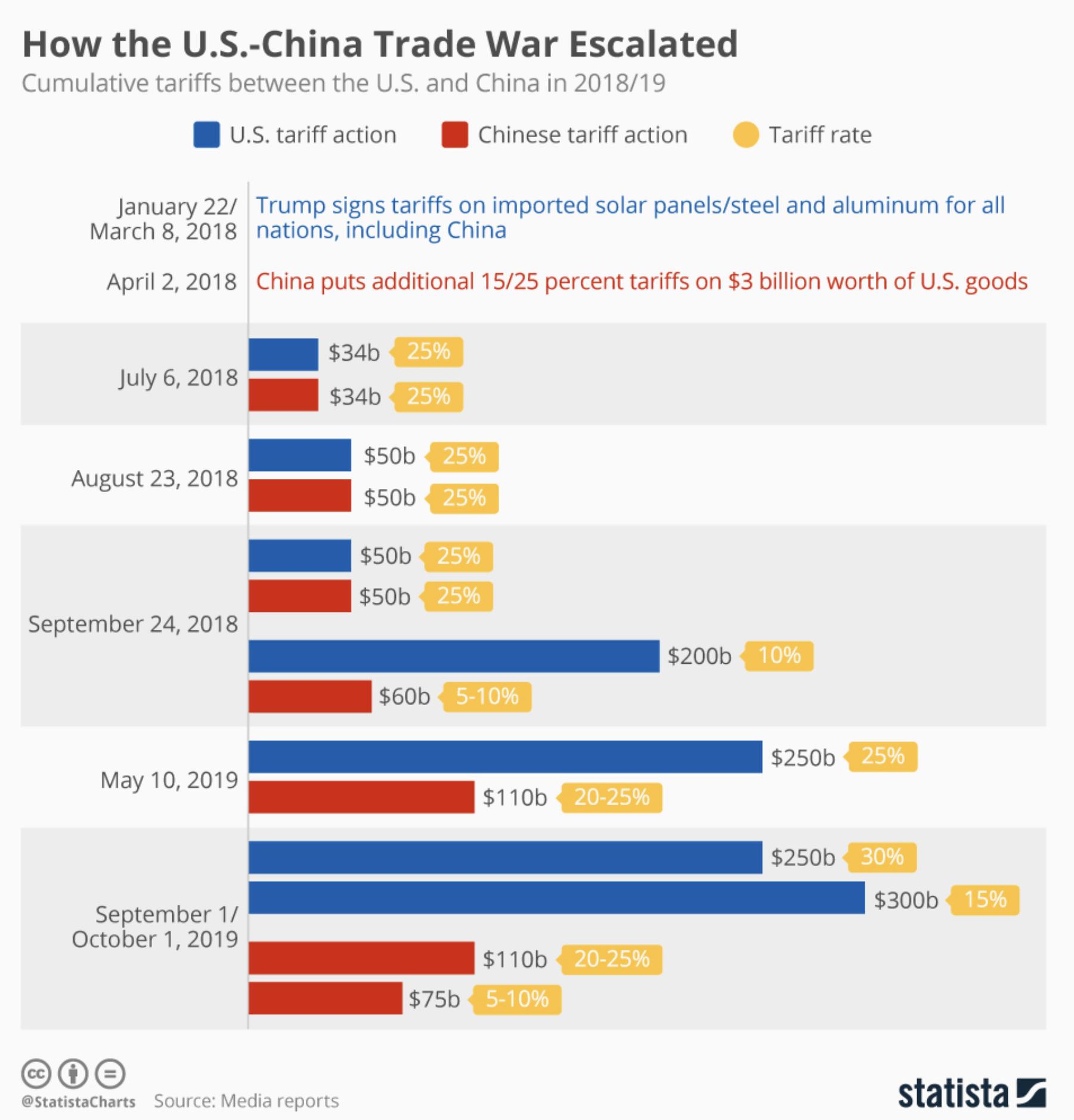 Handelskrieg USA China Verlauf