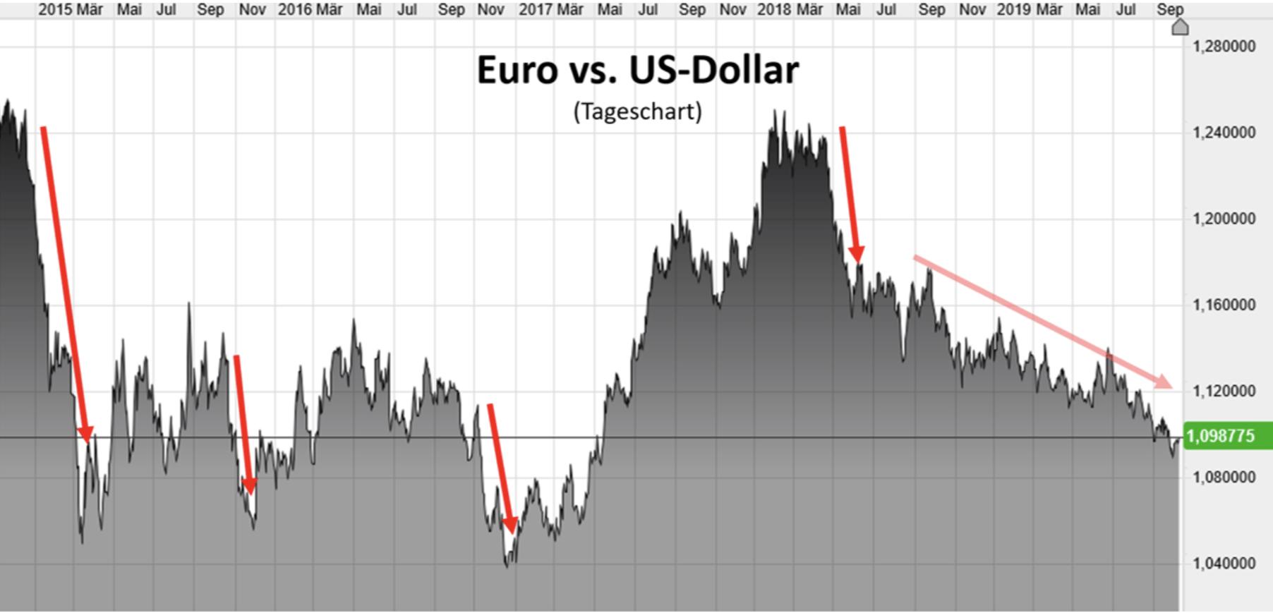 Euro vs US-Dollar seit 2015