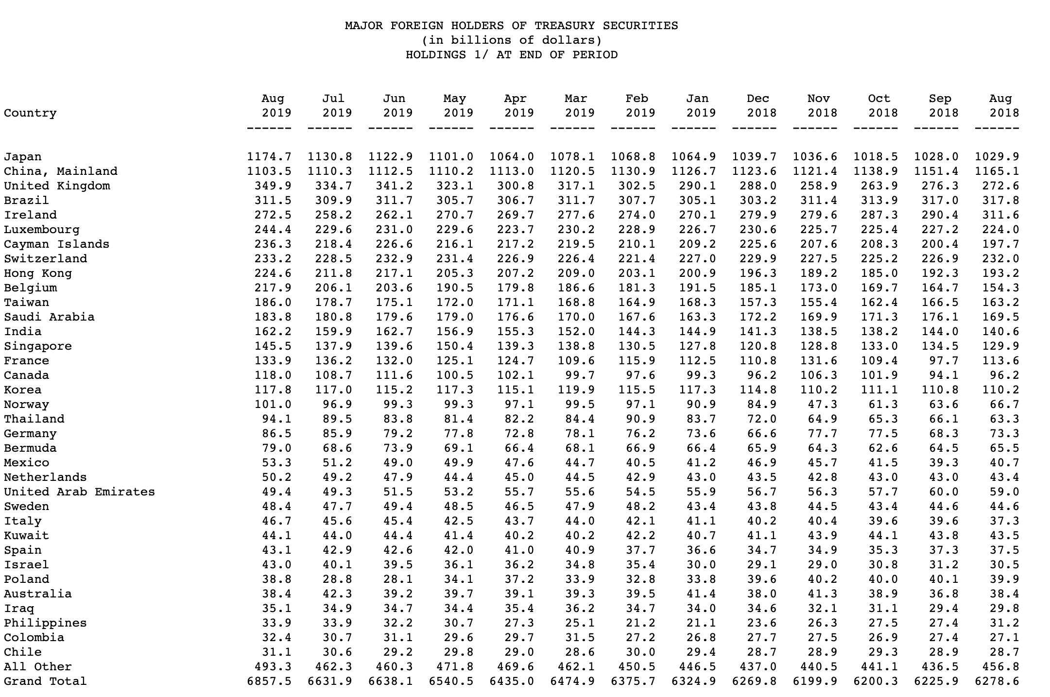 Statistik Ausländische Halter von US-Staatsanleihen