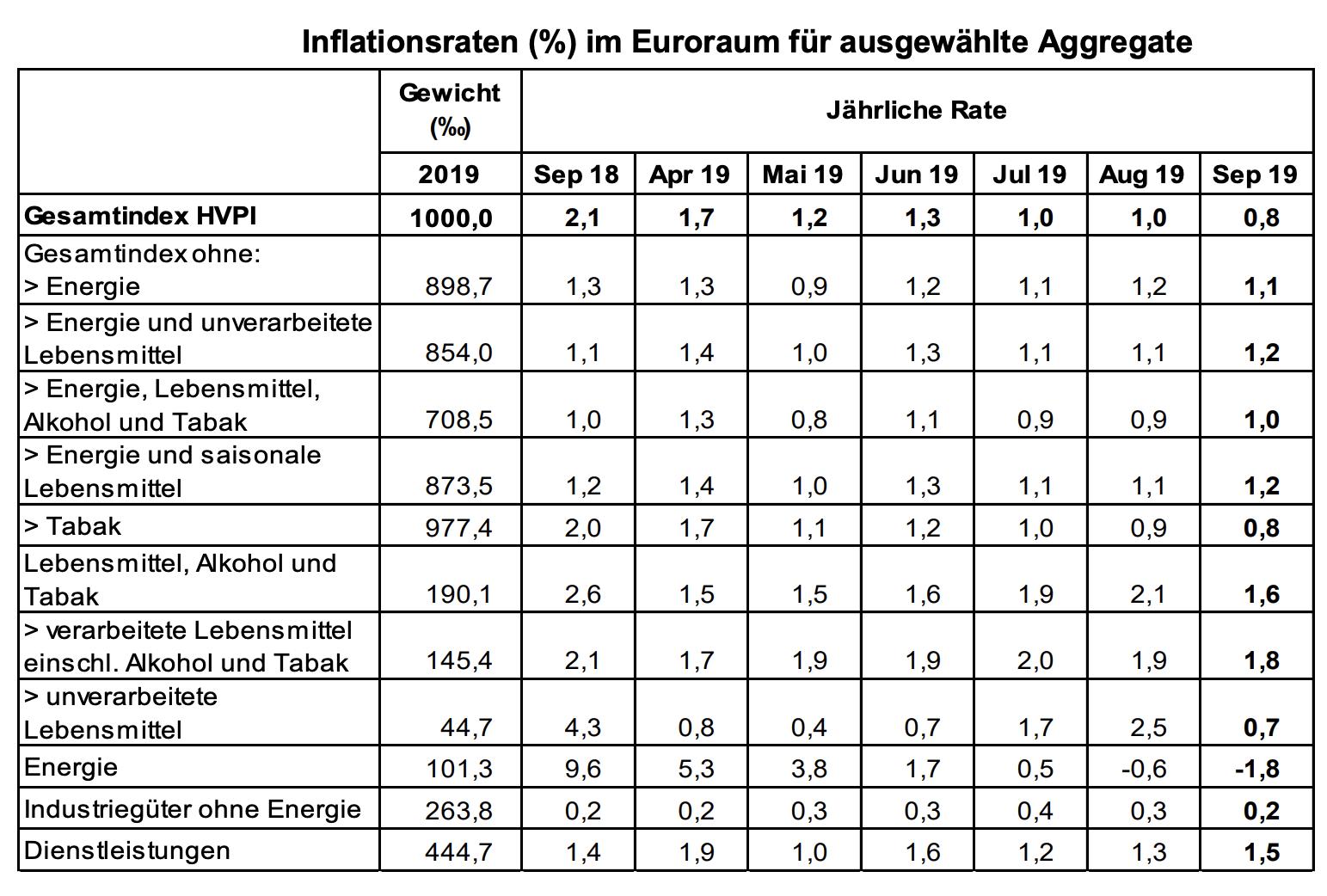 Verbraucherpreise Eurozone September