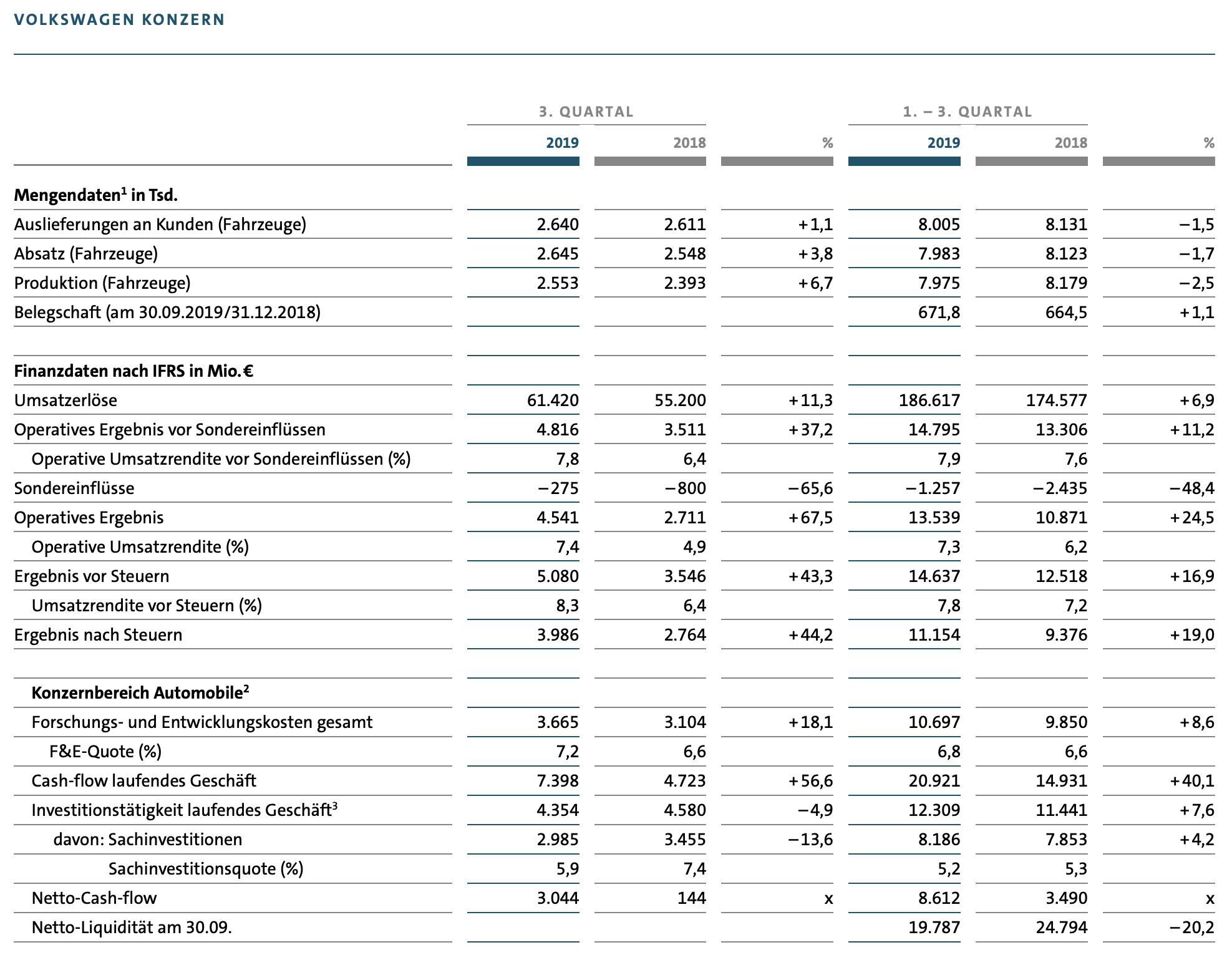 Volkswagen-Quartalszahlen im Detail