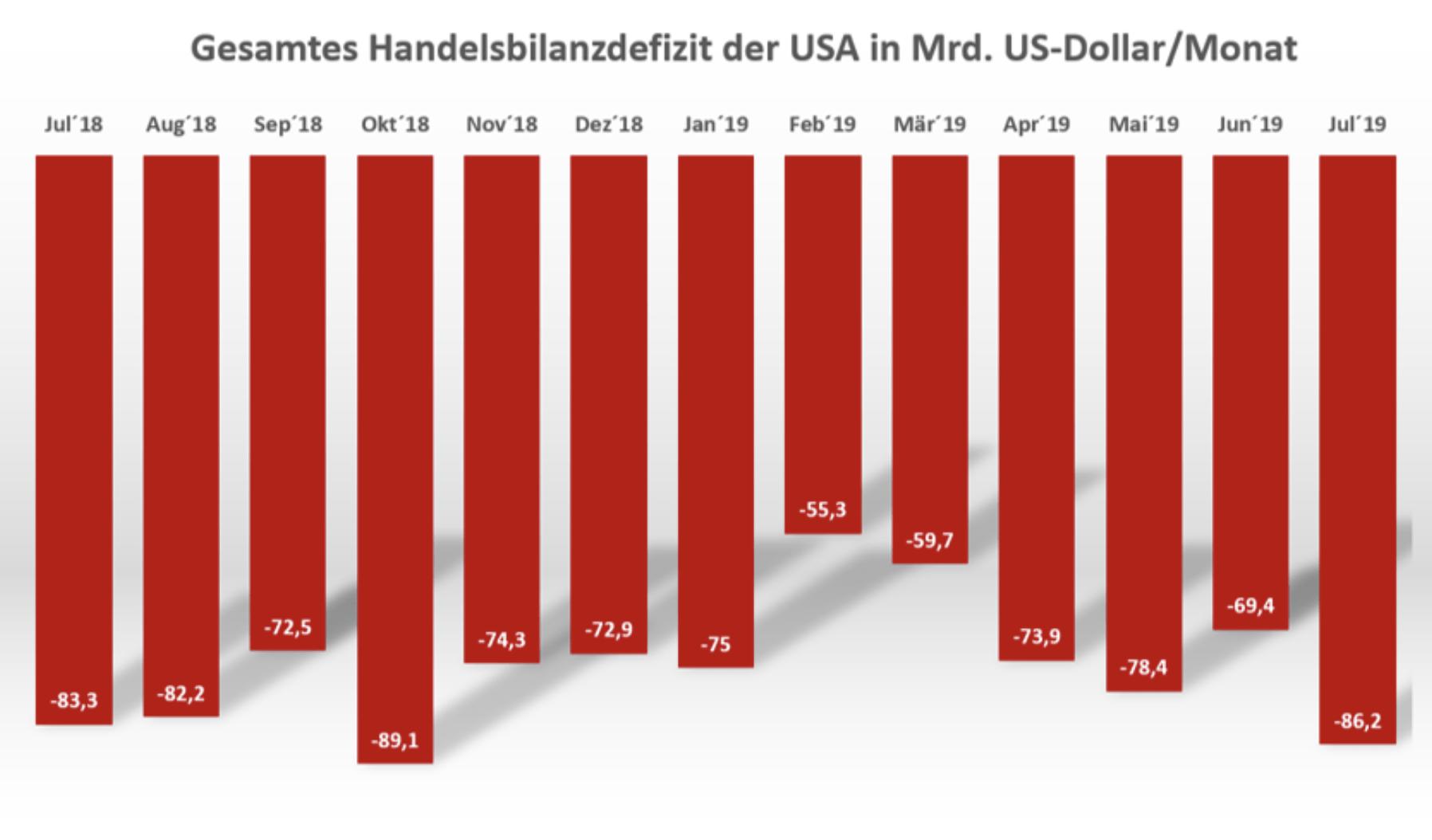 Handelsbilanzdefizit der USA