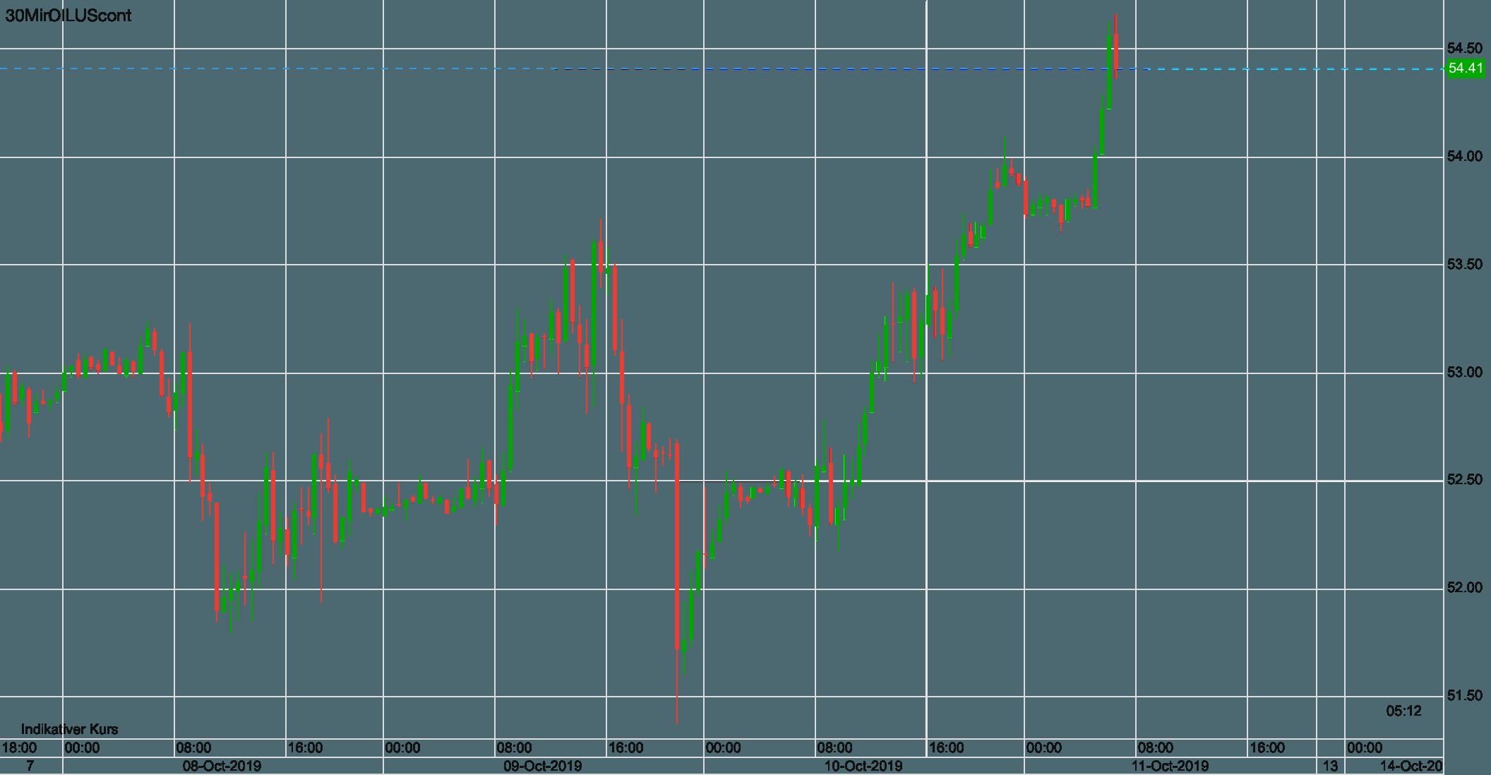 Preisverlauf im WTI-Ölpreis seit Dienstag