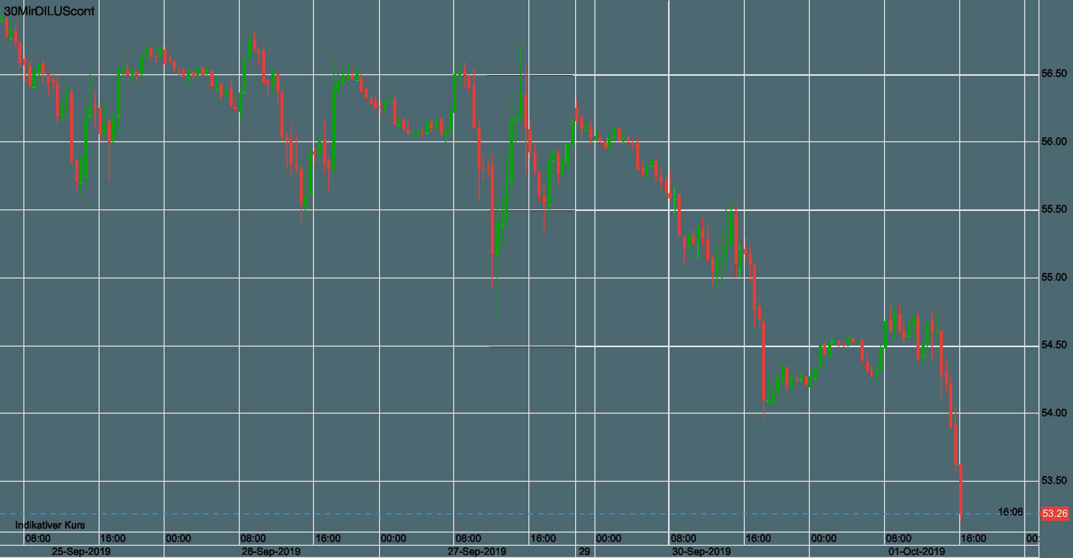 Ölpreis WTI seit letztem Mittwoch