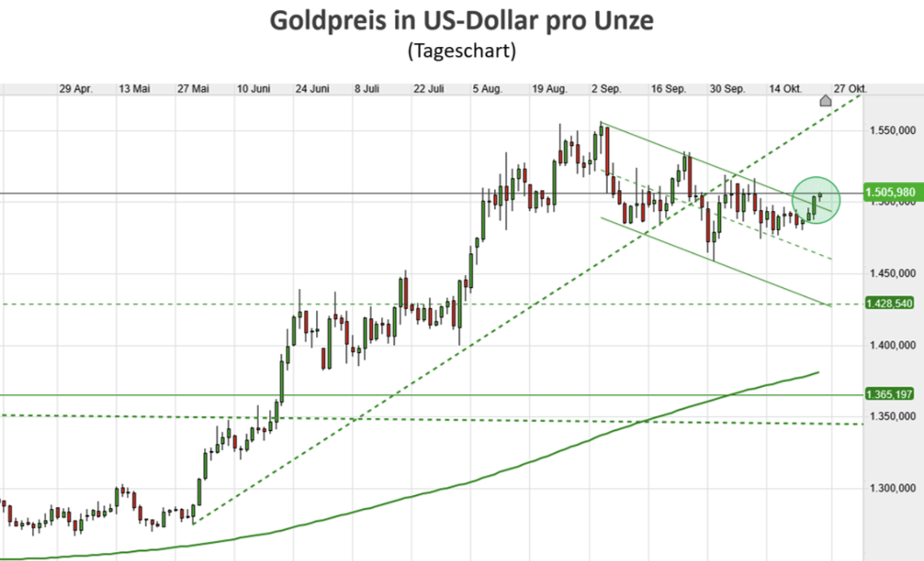 Goldpreis in US-Dollar Chartverlauf