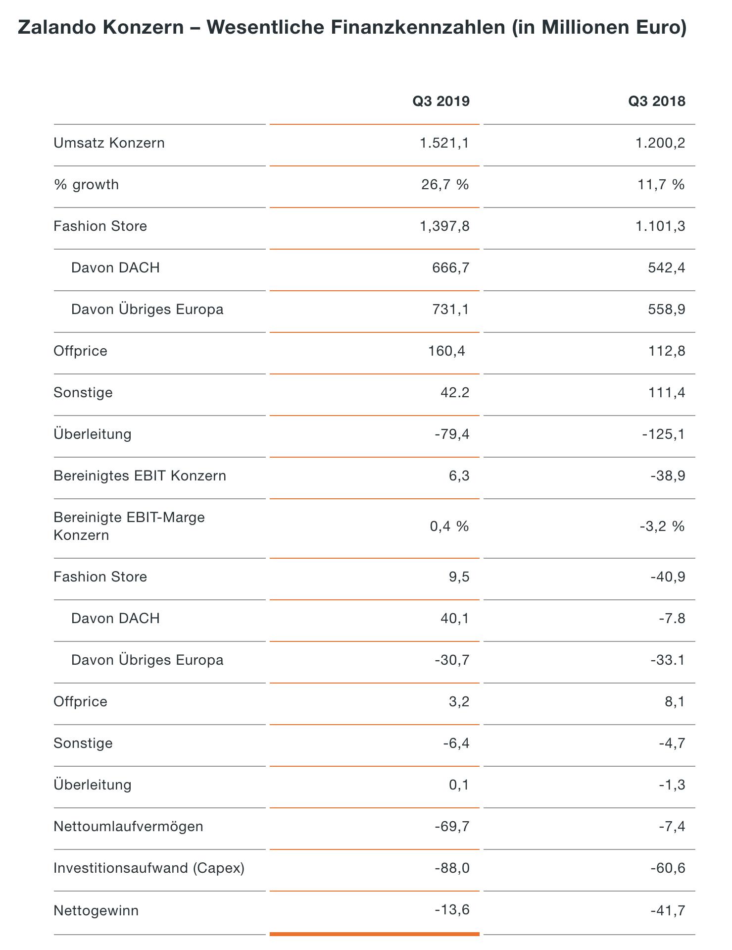 Zalando-Quartalszahlen Finanzdaten
