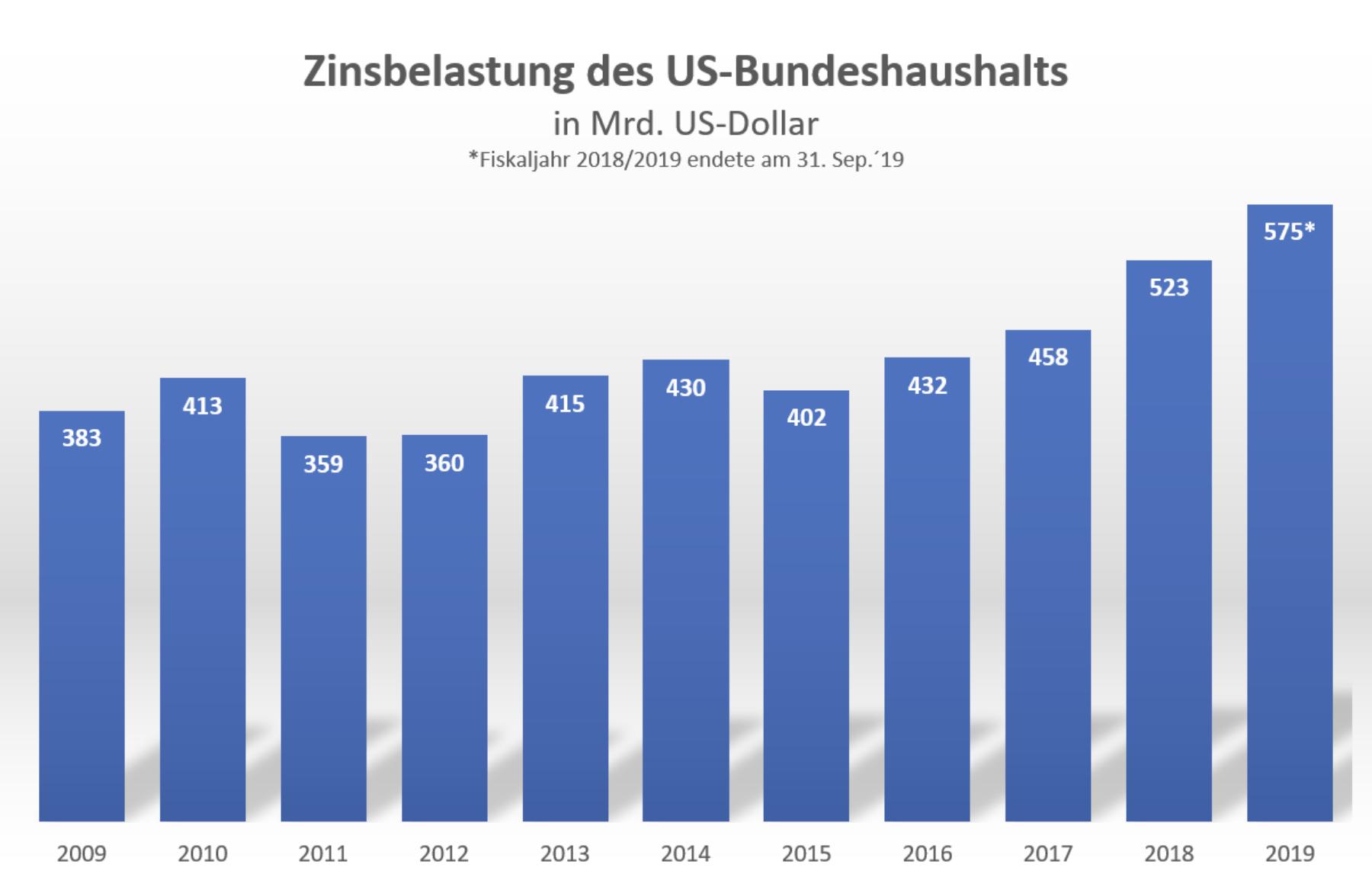 Zinsbelastung US-Bundeshaushalt