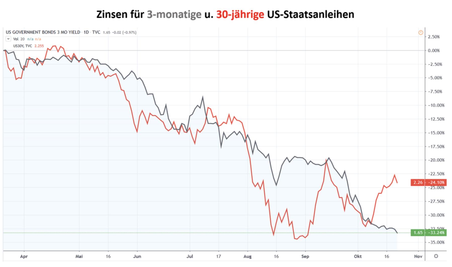 Zinsen US-Staatsanleihen