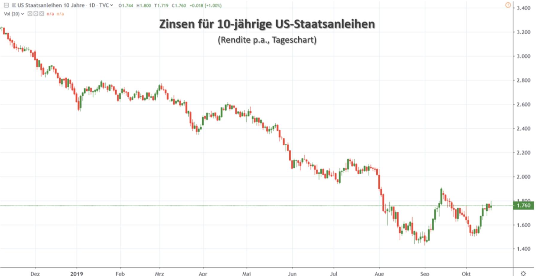 Zinsen 10 Jahre US-Staatsanleihen