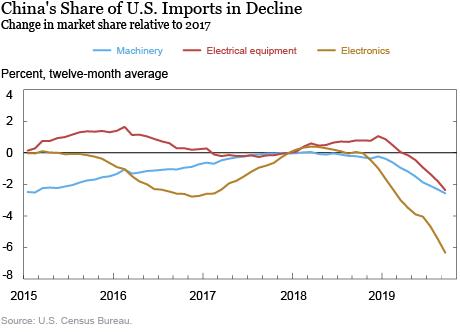 Durch den Handelskrieg fallen die Exporte Chinas in die USA