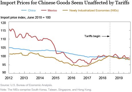 Chinas Exporteure haben die Preise nur marginal gesenkt