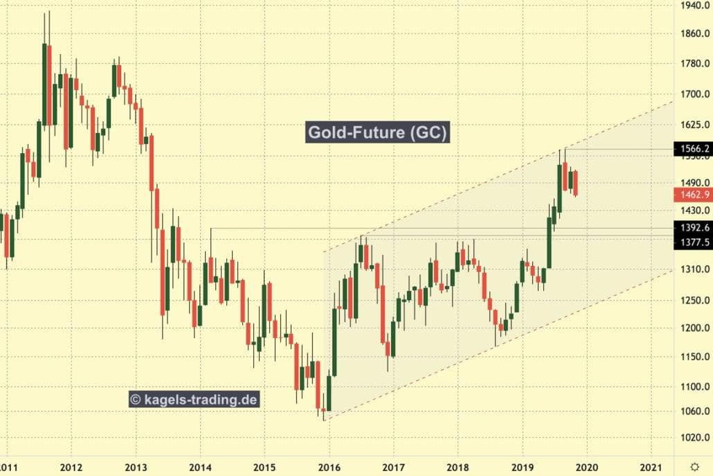 Noch handelt der Goldpreis im Aufwärtstrendkanal