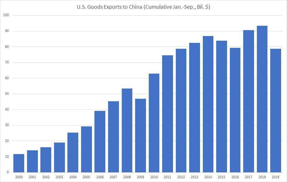 Rückläufige Exporte der USA nach China