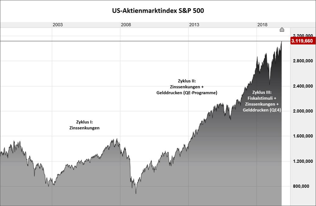 Der Aktienmarkt boomt, die US-Wirtschaft eher nicht