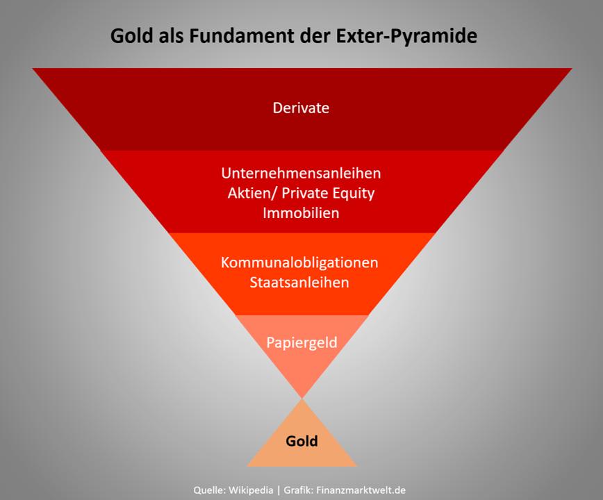 Gold als einziges Asset ohne Gegenparteien-Risiko