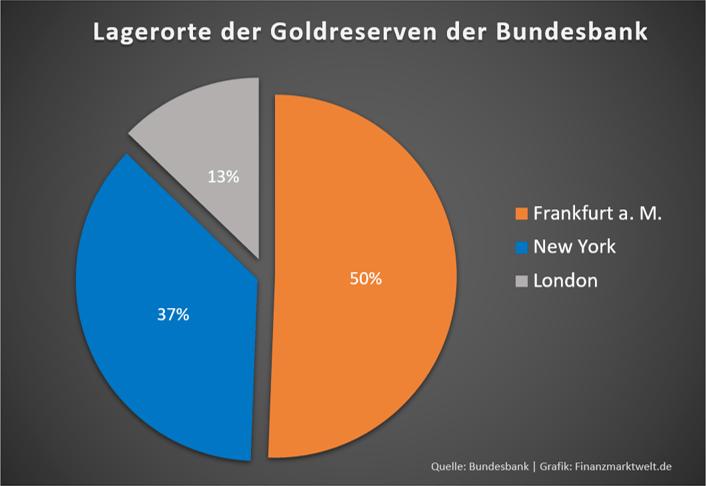 An diesen Orten lagert die Bundesbank ihr Gold