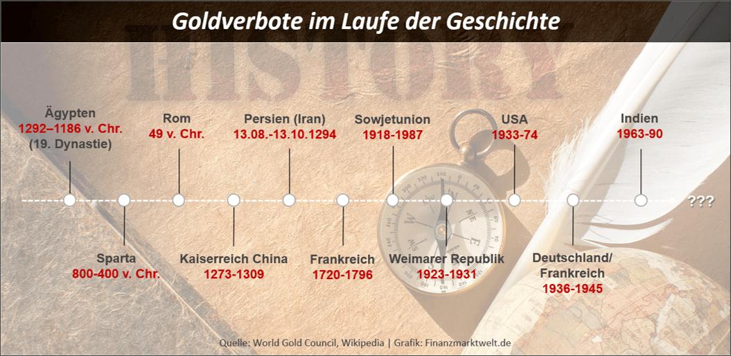 Das Goldverbot in der Geschichte