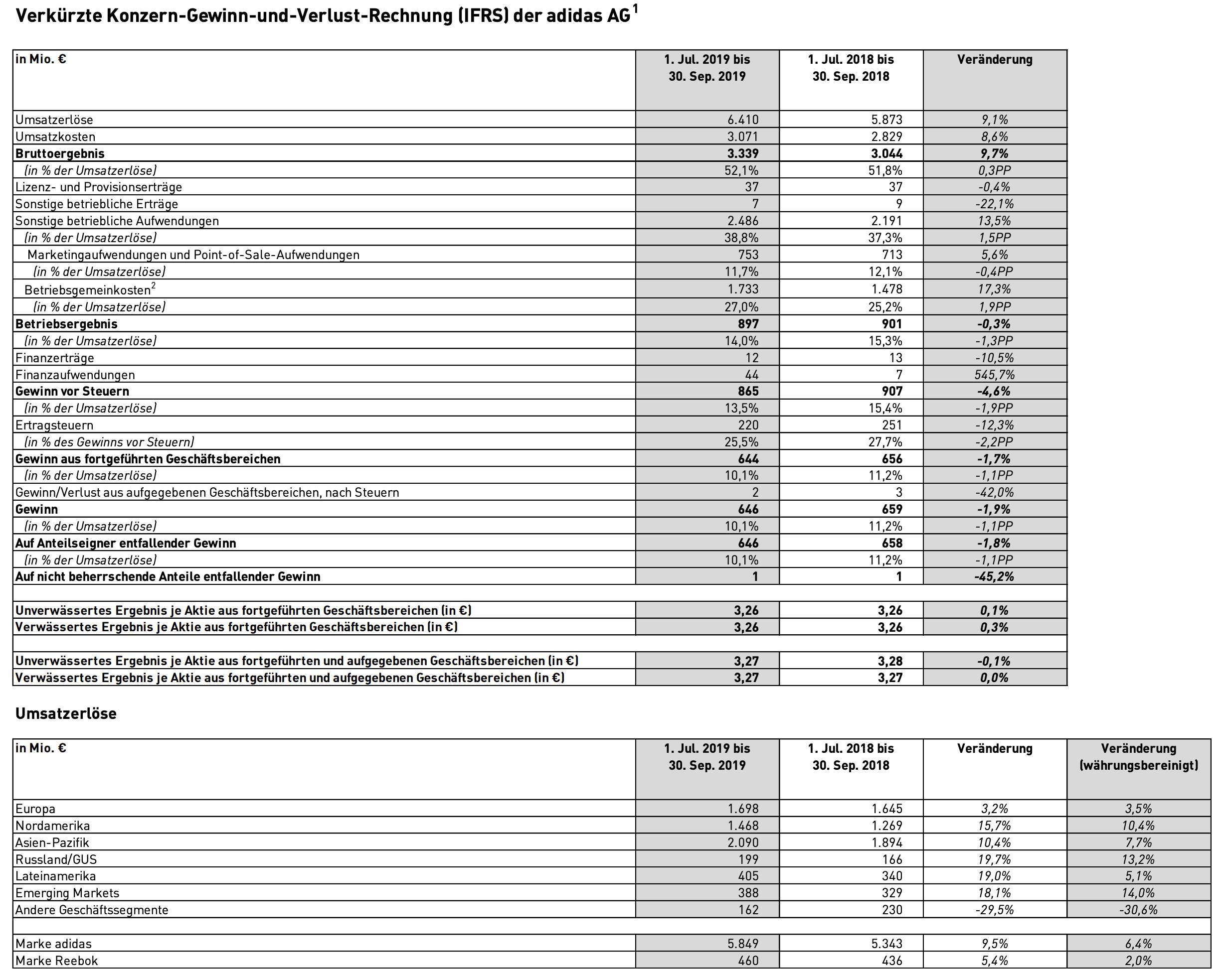 Adidas Quartalszahlen