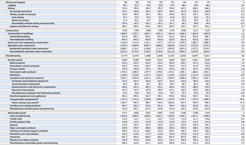 US-Arbeitsmarktdaten im Detail - Produzierendes Gewerbe