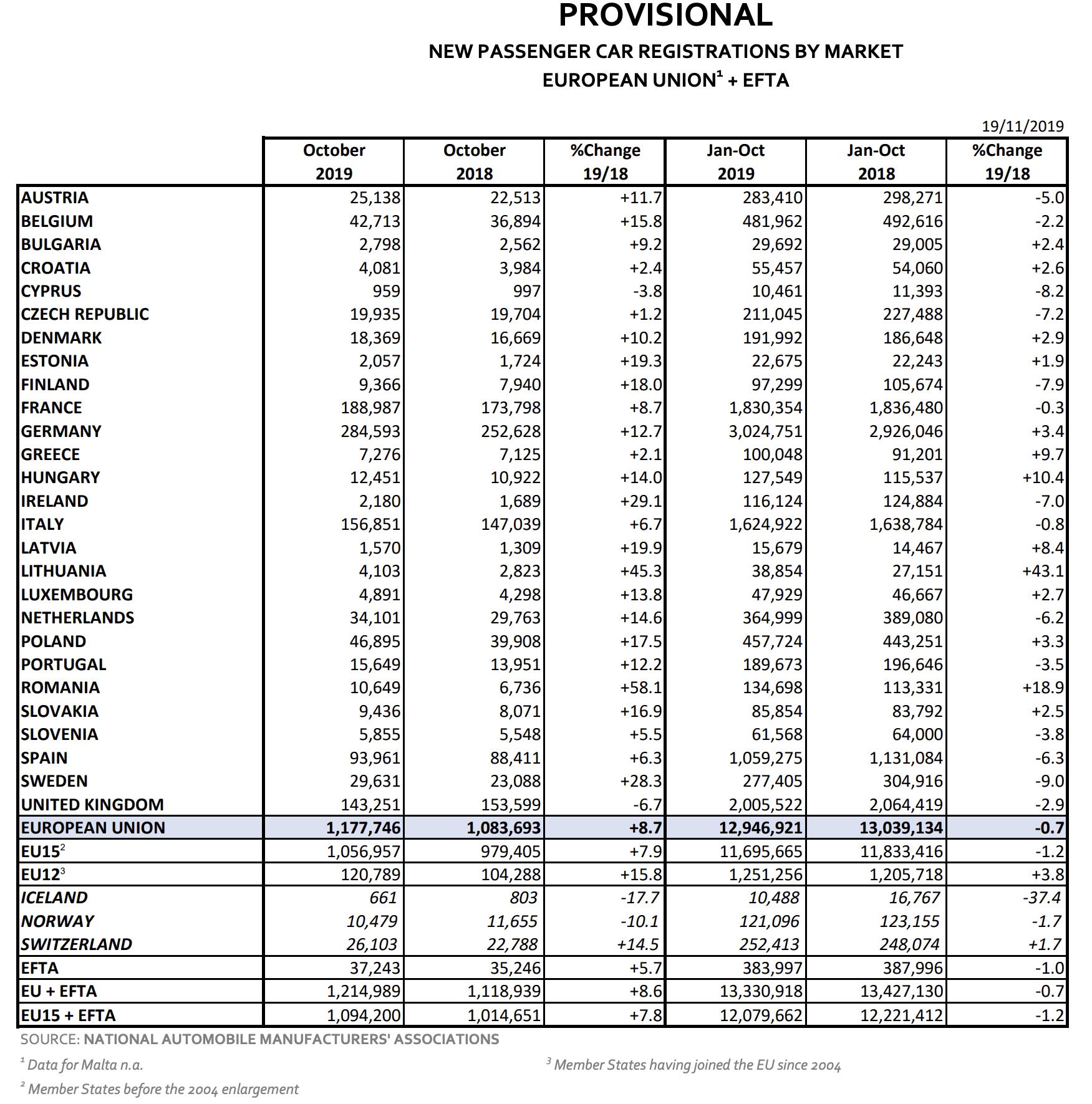 Autozulassungen Oktober Statistik