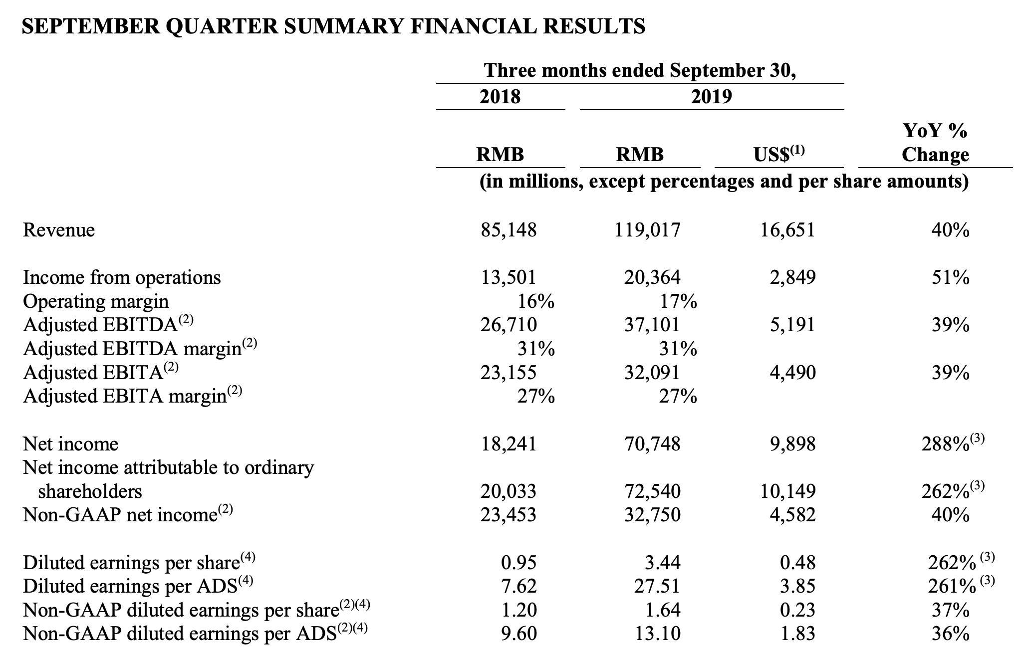 Alibaba-Quartalszahlen