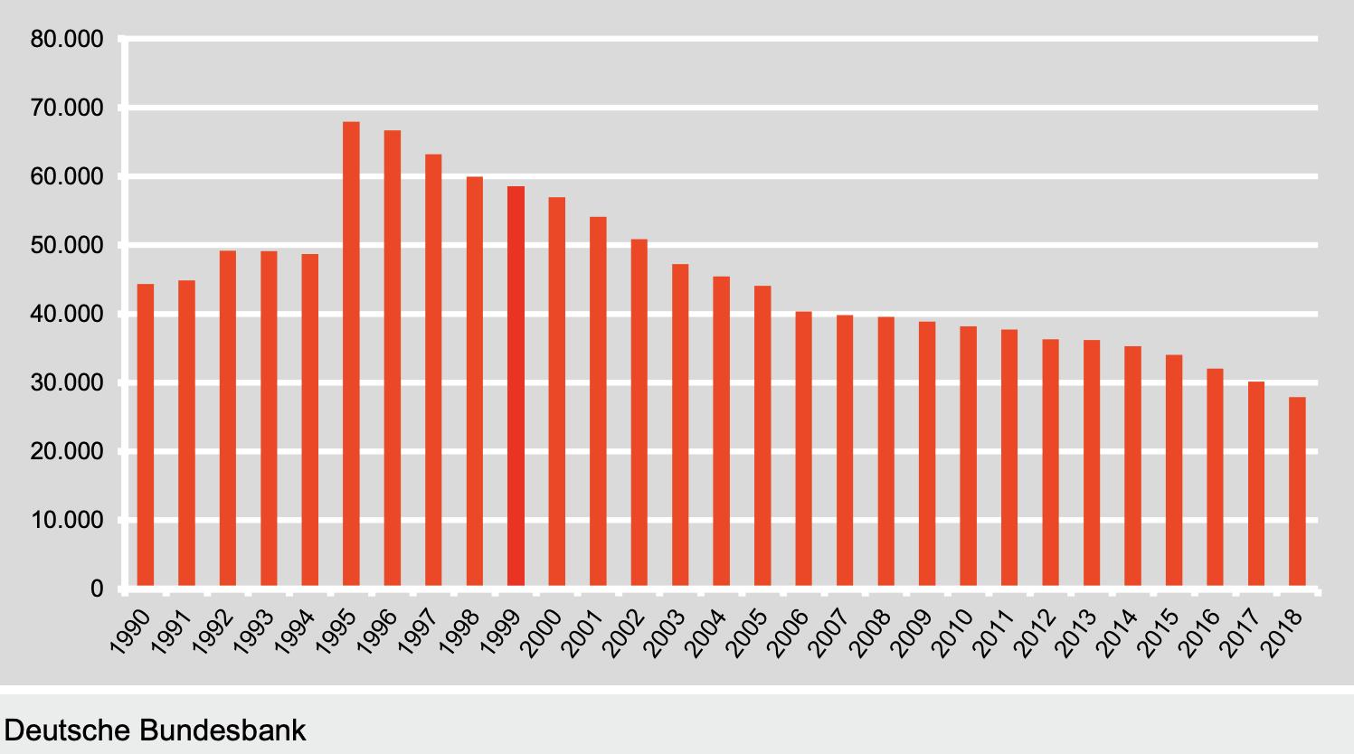 Anzahl Zweigstellen der Banken seit 1990