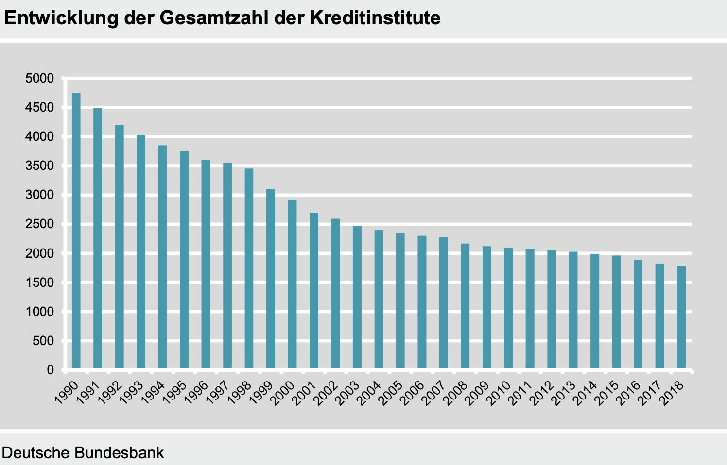 Anzahl der Banken in Deutschland seit 1990