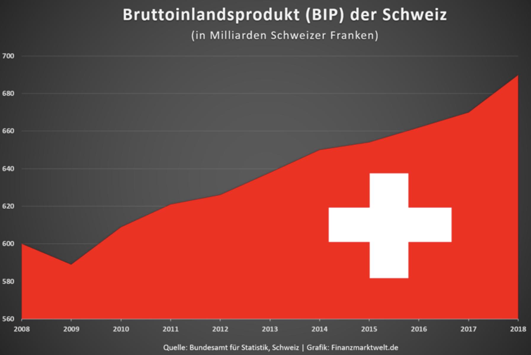 Bruttoinlandsprodukt in der Schweiz
