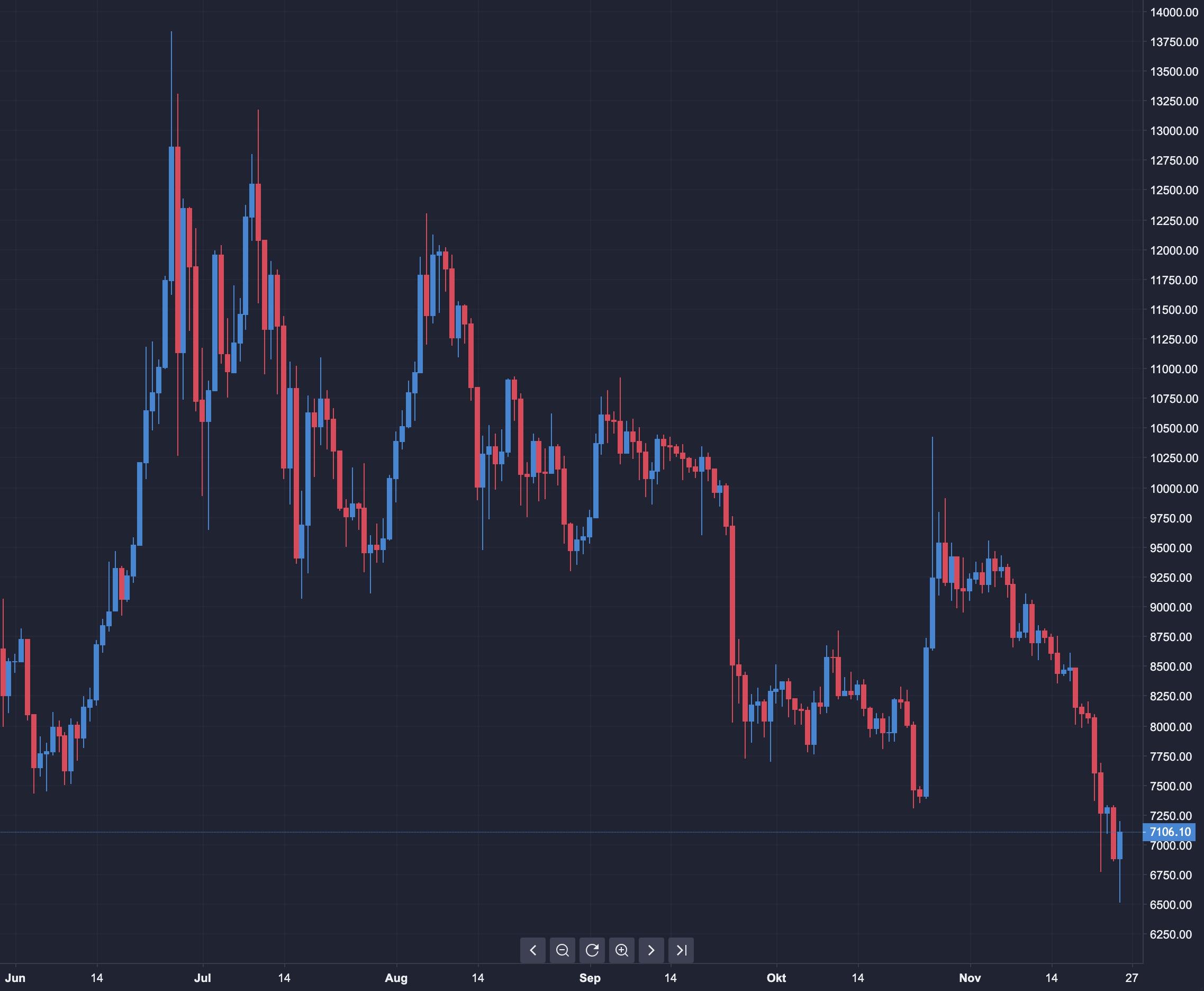 Bitcoin Chartverlauf seit Juni