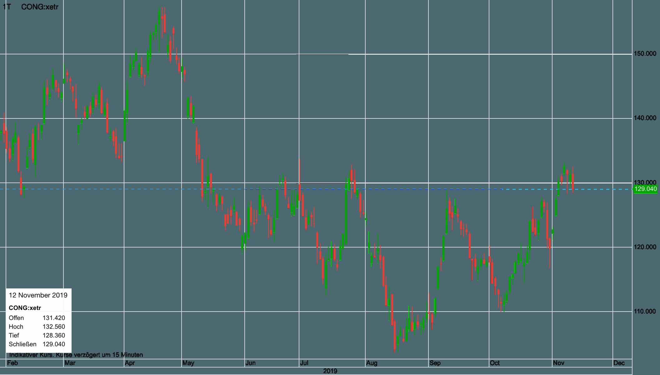 Continental Aktie in den letzten 12 Monaten