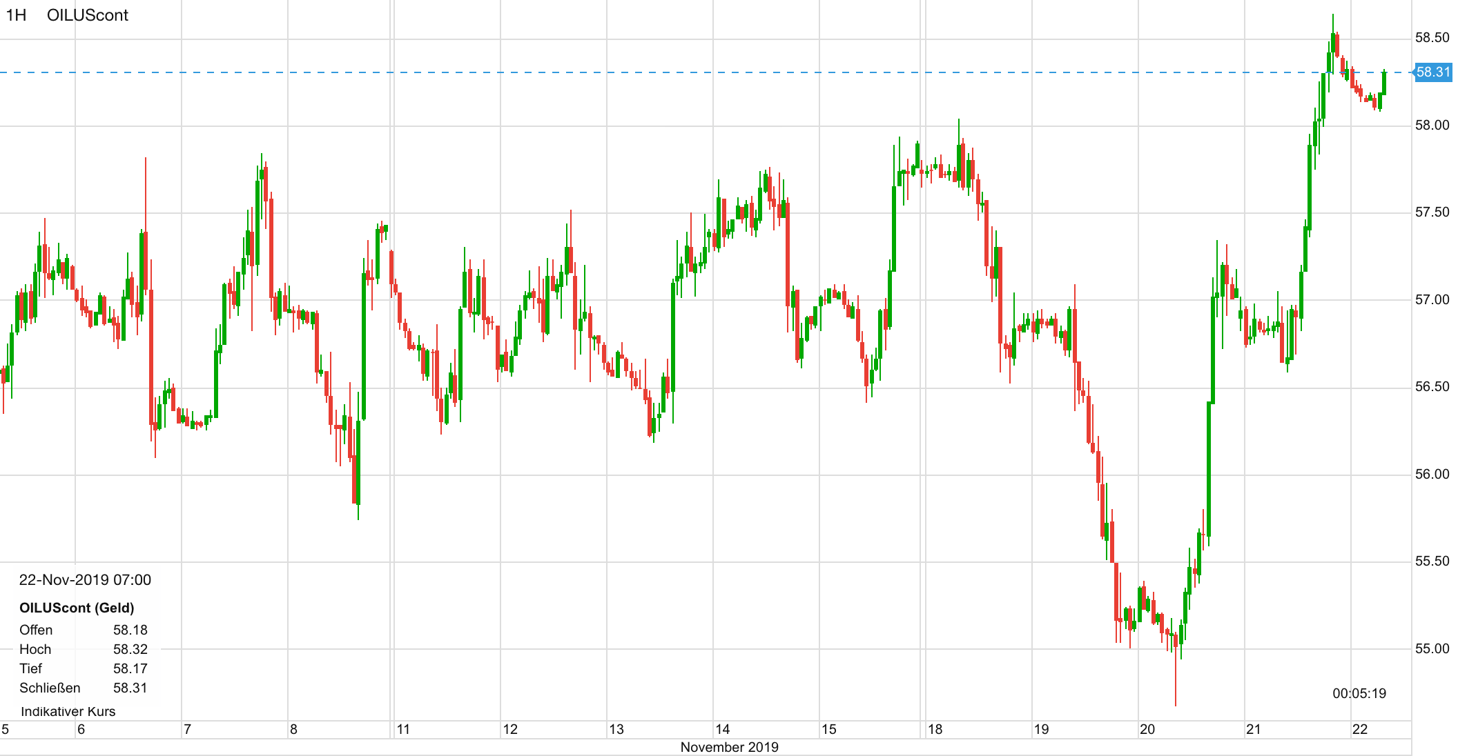 Ölpreis Verlauf seit dem 5. November