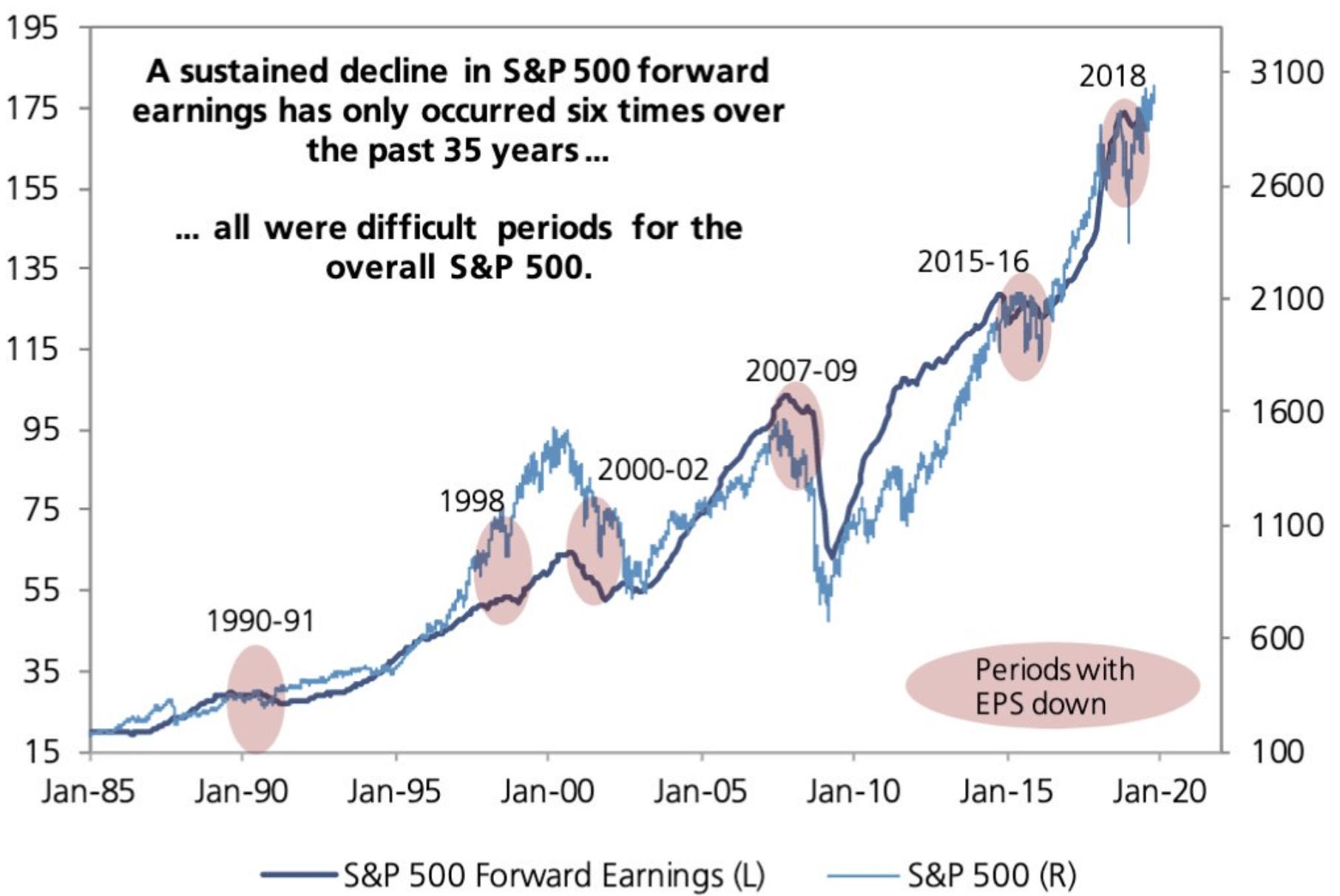 Gewinne am US-Aktienmarkt in Form der EPS