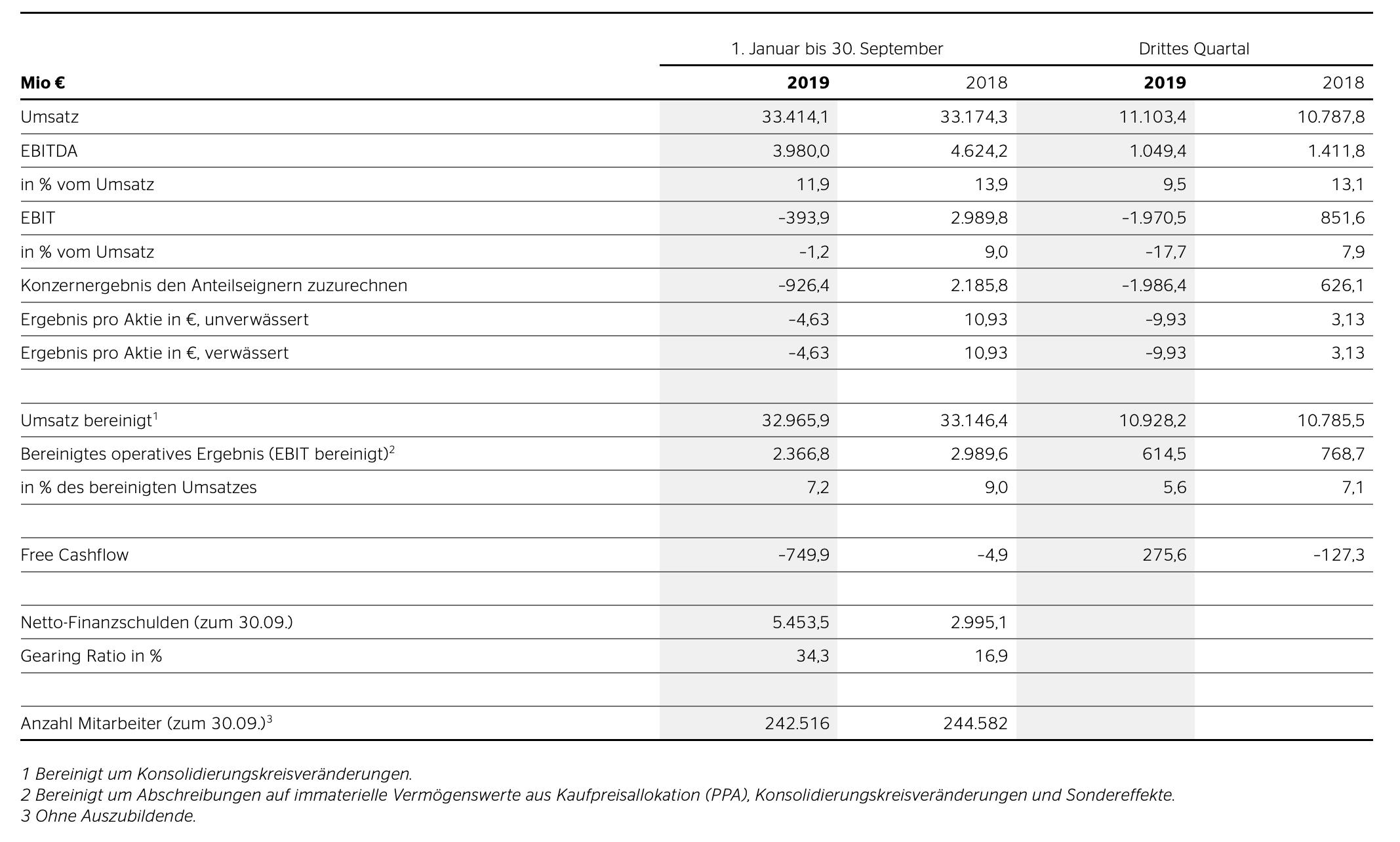 Continental mit Quartalszahlen