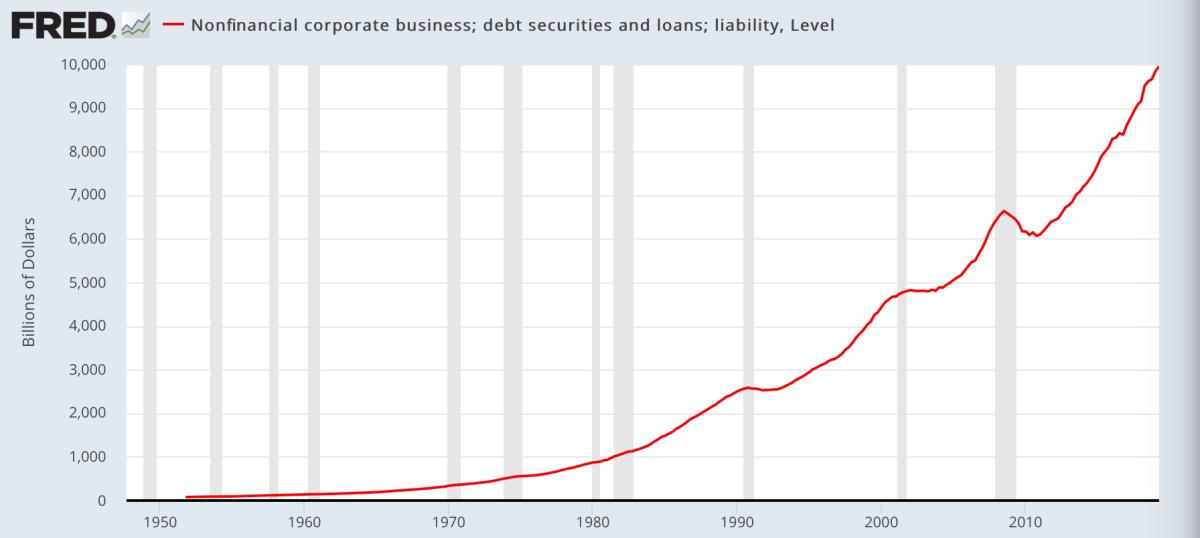 Der massive Ansteig der Unternehemnsschulden wird ein Problem für die Geldpolitik