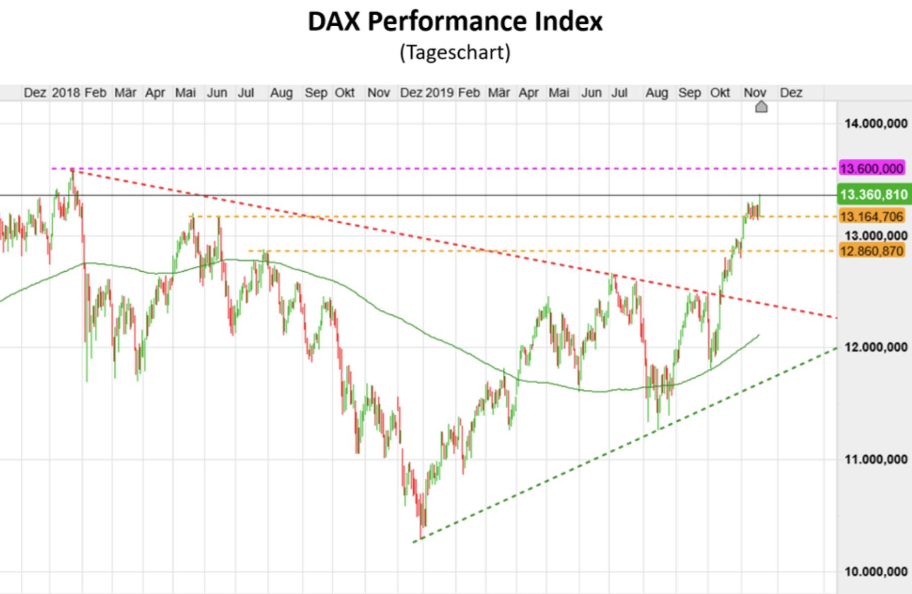 Chartverlauf im Dax in den letzten zwölf Monaten